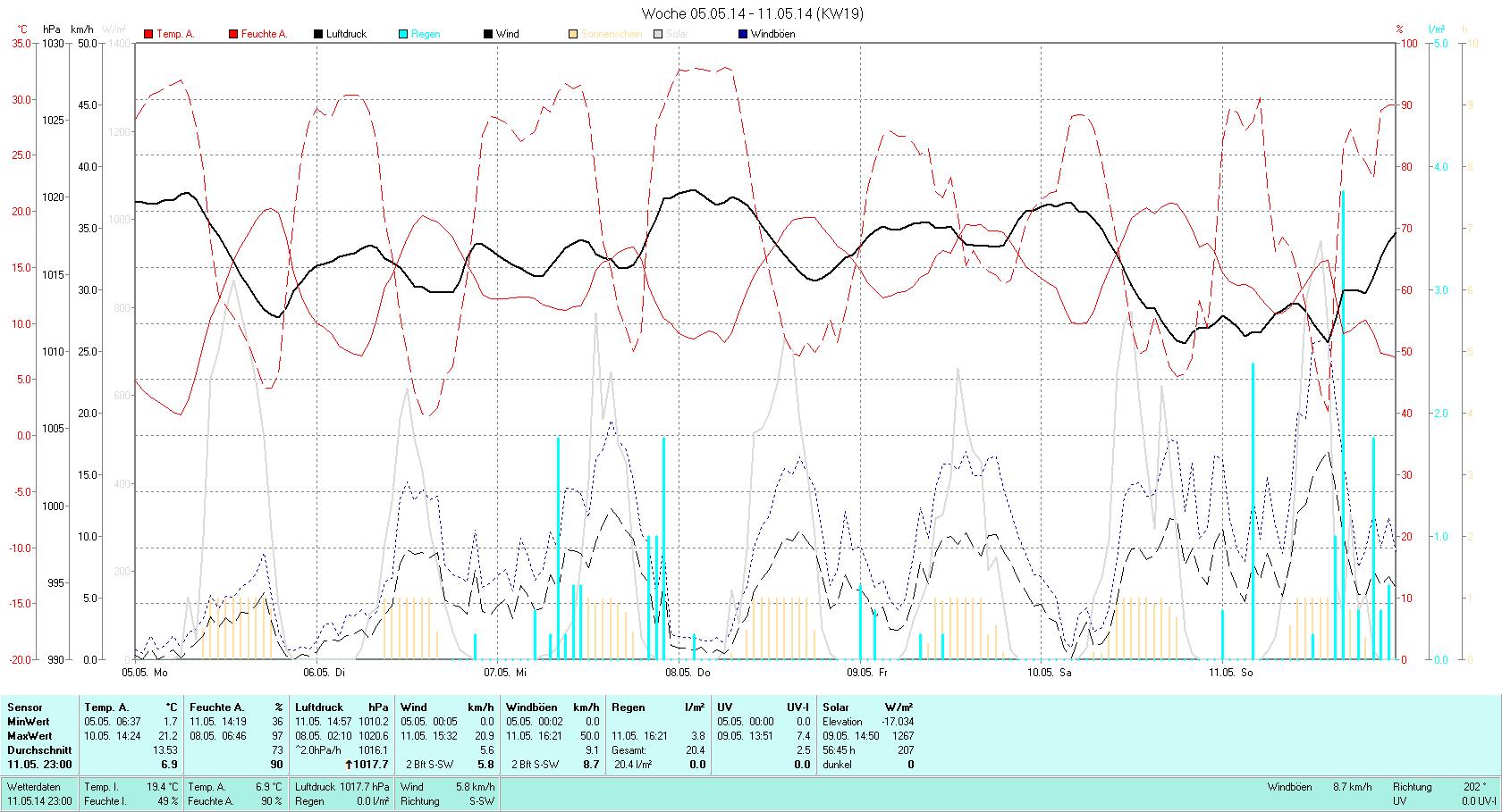 KW 19 Tmin  1.7°C, Tmax 21.2°C, Sonne 61:22h, Niederschlag 20.4mm/2