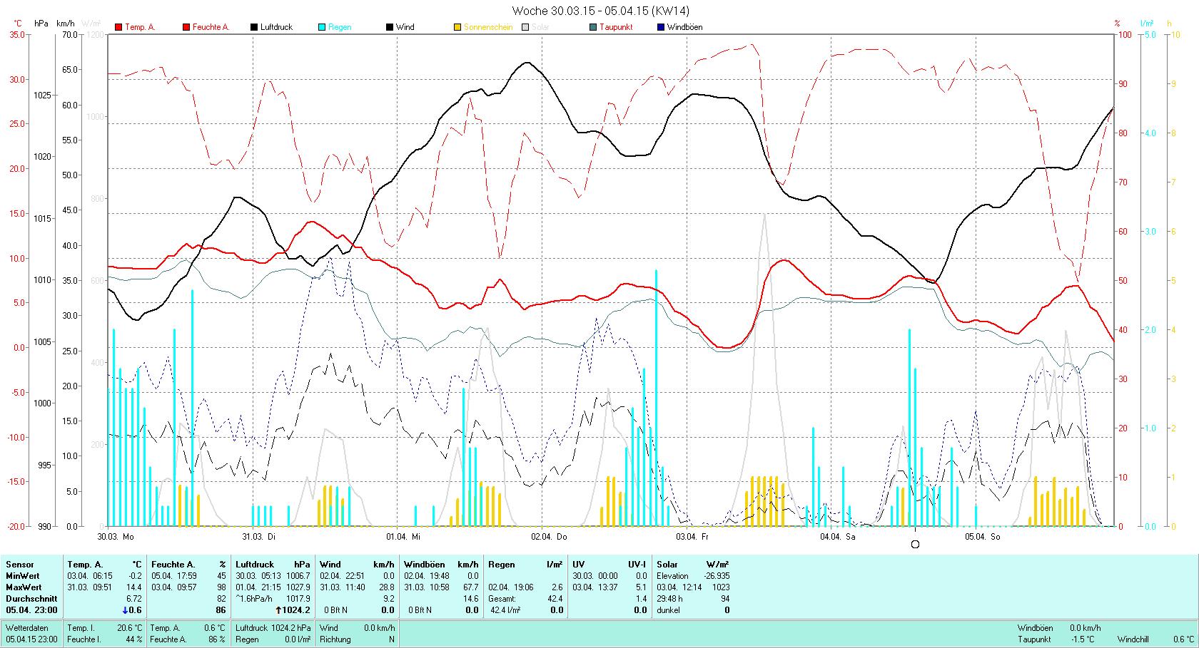 KW 14 Tmin -0.2°C, Tmax 14.4°C, Sonne 29:48h, Niederschlag 42.4mm/2