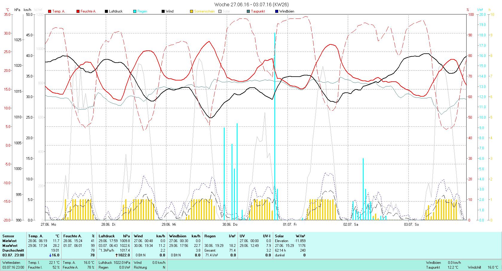 KW 26 Tmin 11.7°C, Tmax 28.2°C, Sonne 62:14h, Niederschlag 71.4mm/2