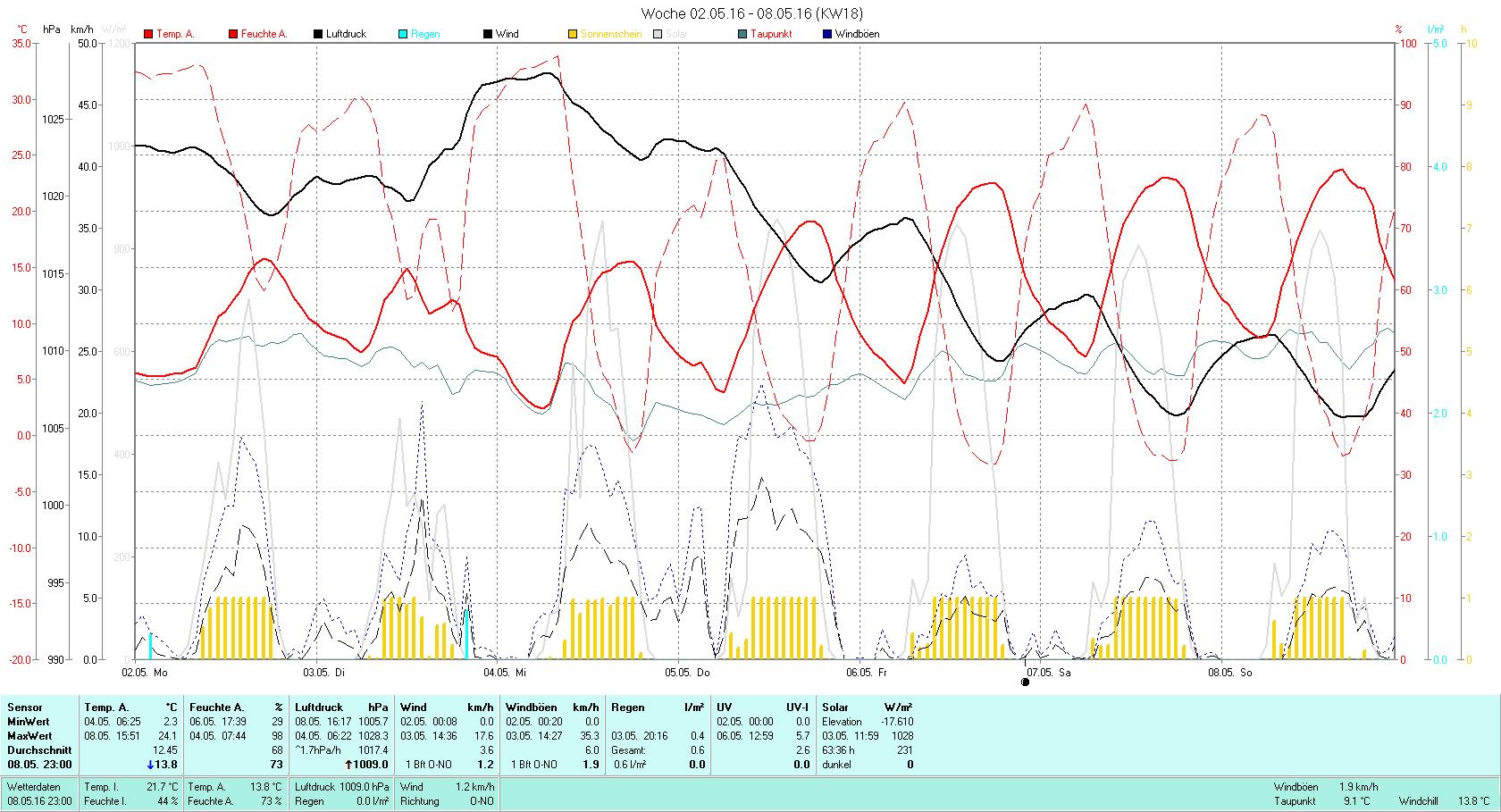 KW 18 Tmin 2.3°C, Tmax 24.1°C, Sonne 63:36h, Niederschlag 0.6mm/2