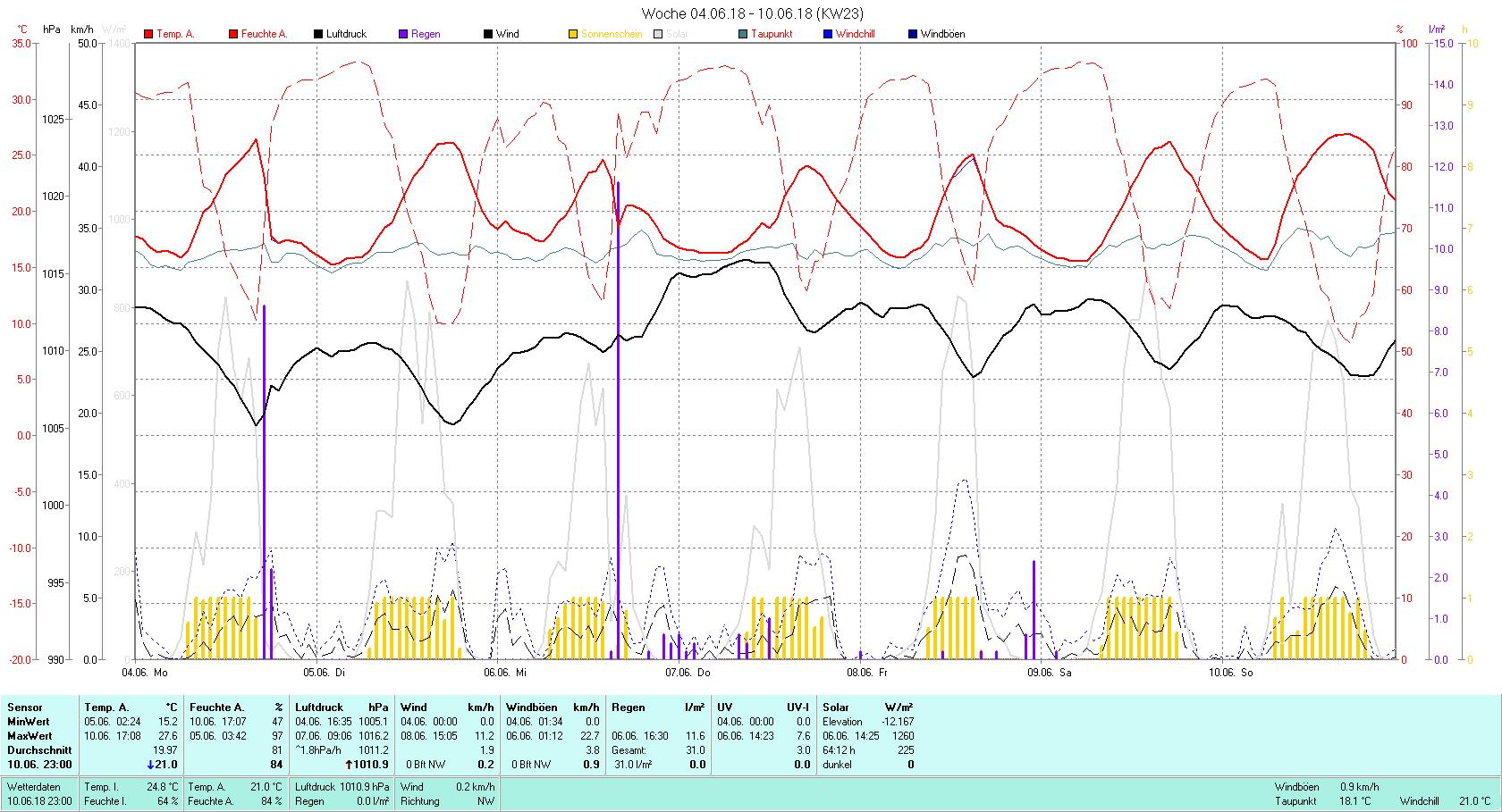 KW 23 Tmin 15.2°C, Tmax 27.6°C, Sonne 64:12 h Niederschlag 31 mm2