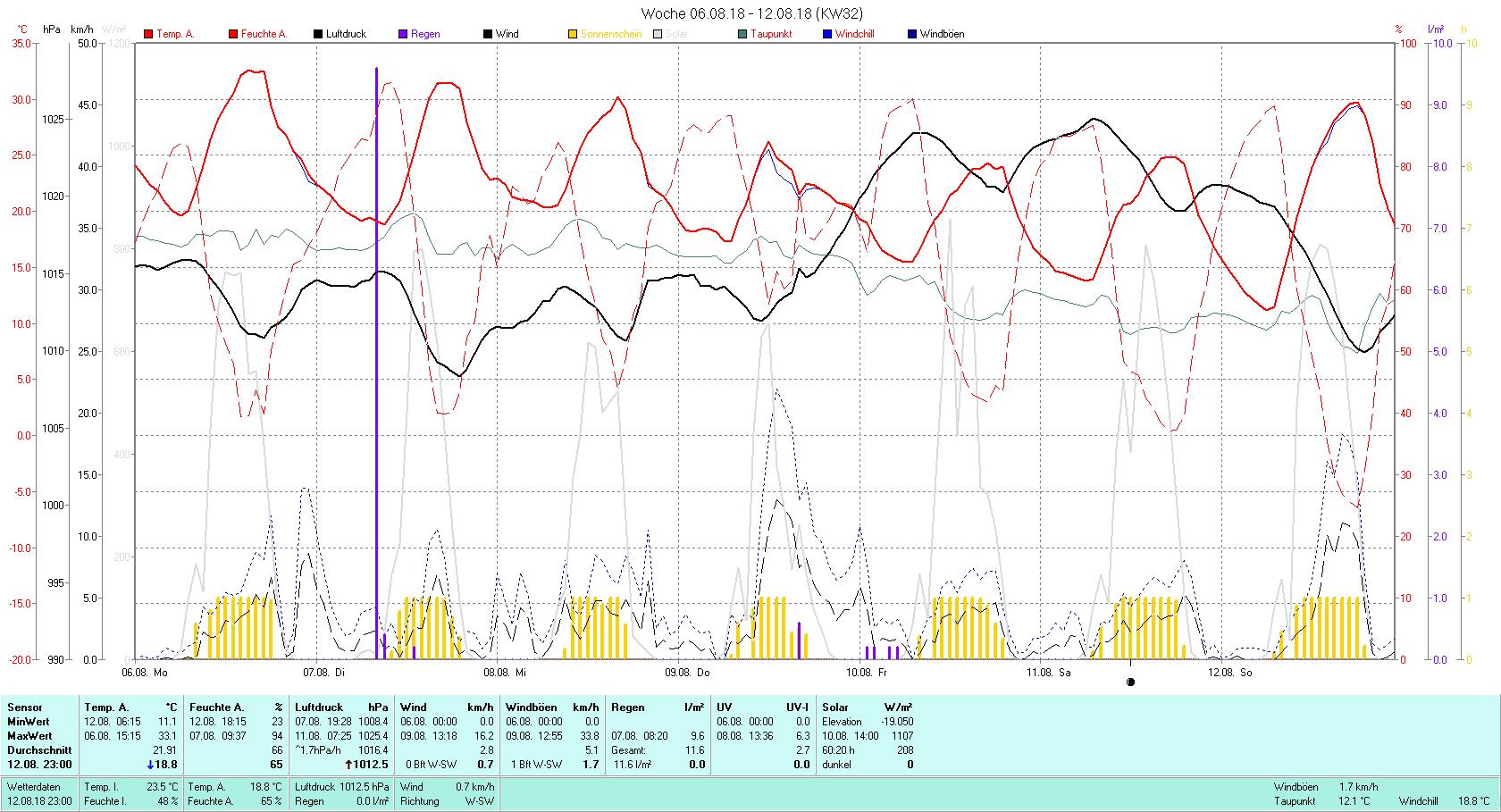KW 32 Tmin 11.1°C, Tmax 33.1°C, Sonne 60:20 h Niederschlag 11.6 mm2