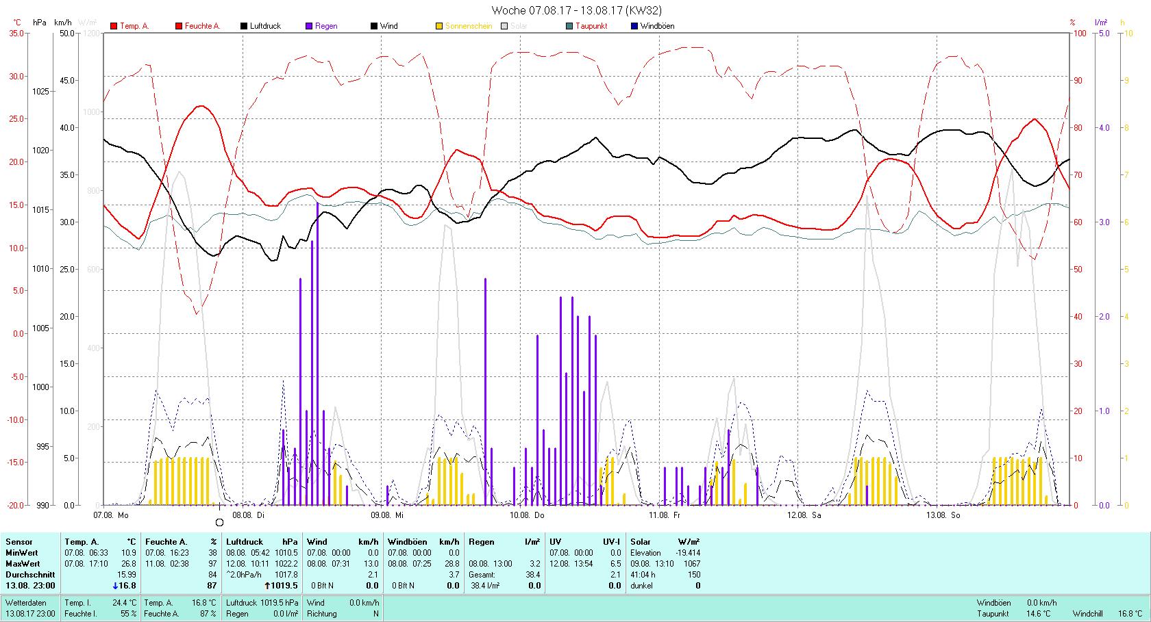 KW 32 Tmin 10.9°C, Tmax 26.8°C, Sonne 41:04 h Niederschlag 38.4 mm2