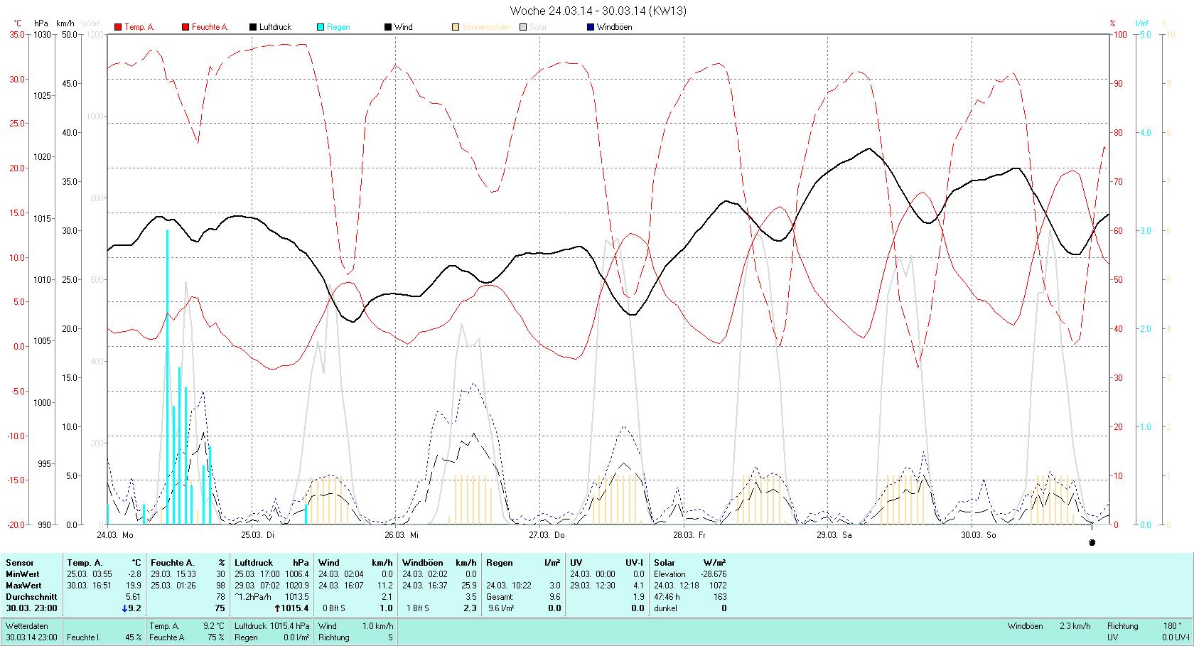 KW 13 Tmin -2.8°C, Tmax 19.9°C, Sonne 50:31h, Niederschlag 9.6mm/2