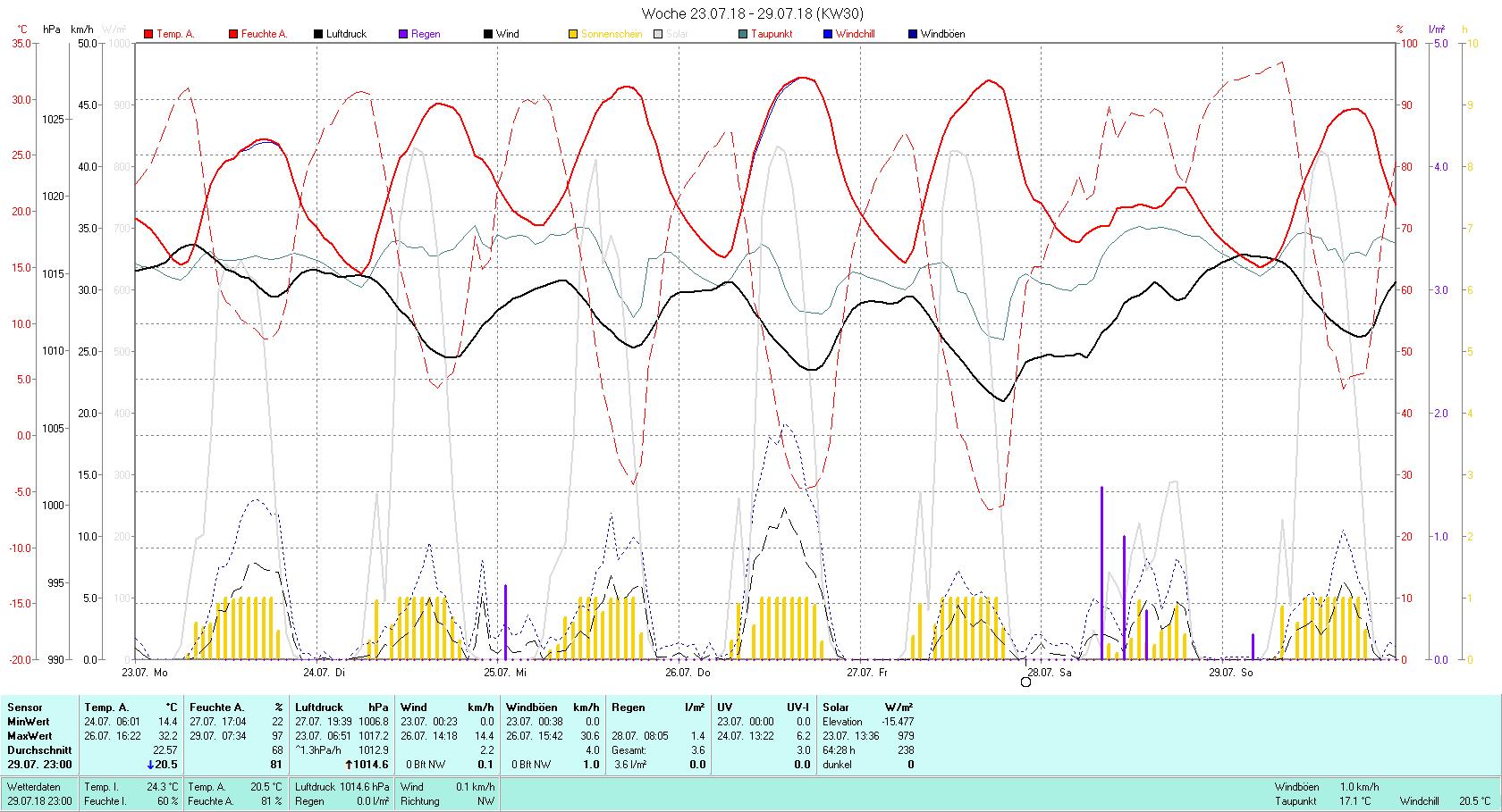 KW 30 Tmin 14.4°C, Tmax 32.2°C, Sonne 64:28 h Niederschlag 3.6 mm2