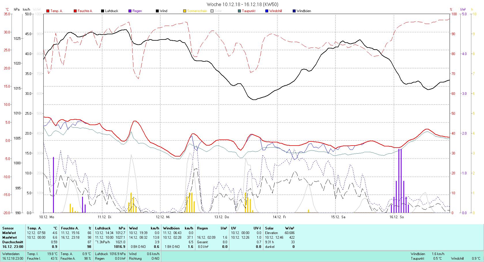KW 50 Tmin -4.6°C, Tmax 6.6°C, Sonne 9:31 h Niederschlag 8 mm2