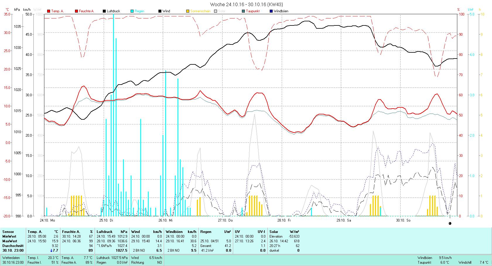 KW 43 Tmin 2.6°C, Tmax 15.9°C, Sonne 20:27h, Niederschlag 41.2mm/2