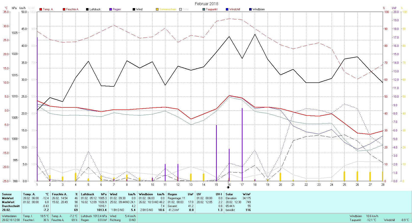 Februar 2018 Tmin -12.4°C, Tmax 6.8°C, Sonne 65:44 h, Niederschlag 41.2mm/2