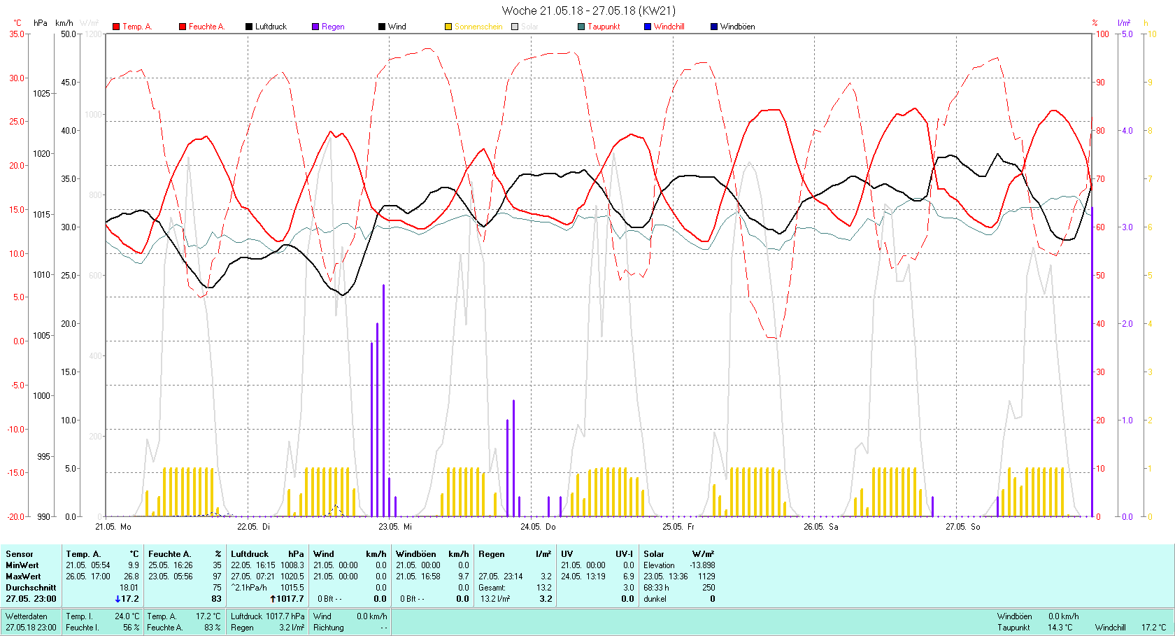 KW 21 Tmin 9.9°C, Tmax 26.8°C, Sonne 68:33 h Niederschlag 13.2 mm2