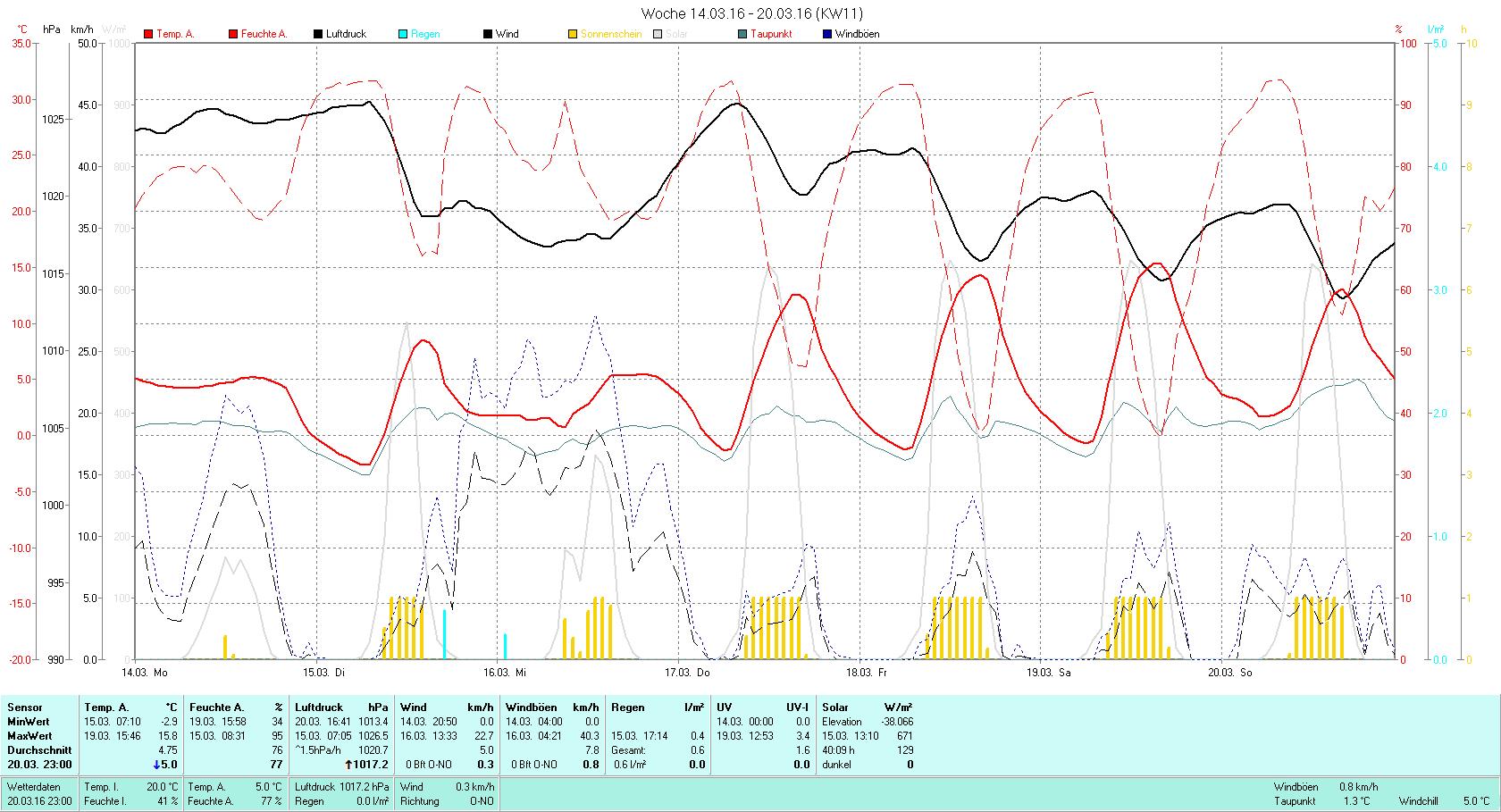 KW 11 Tmin -2.9°C, Tmax 15.8°C, Sonne 40:09h, Niederschlag 0.6mm/2