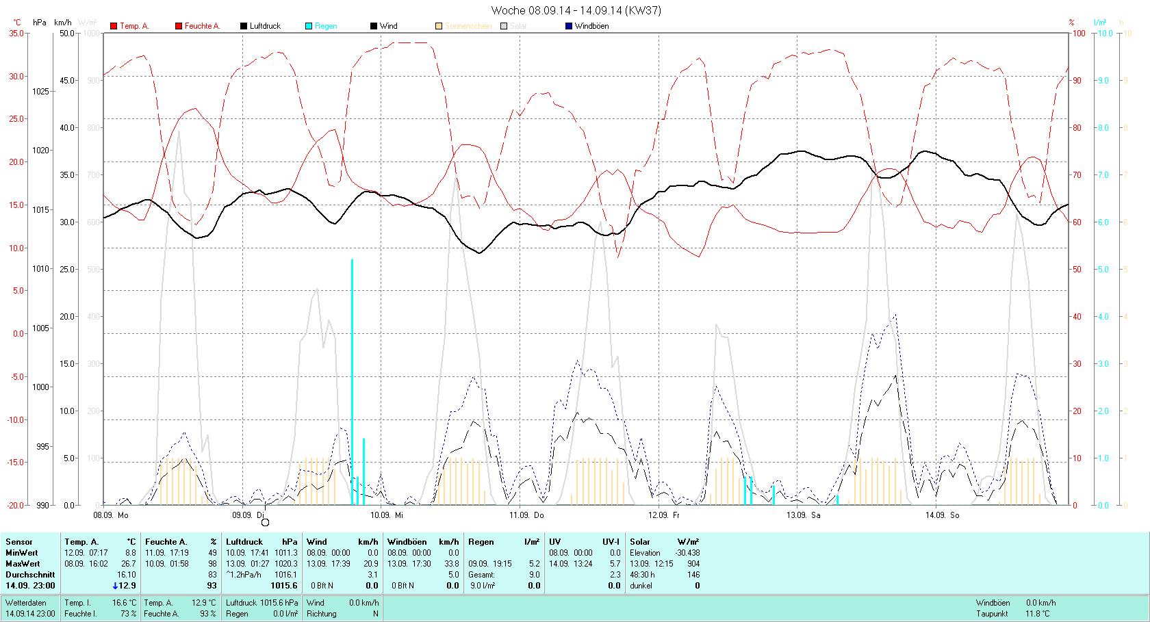 KW 37 Tmin  8.8°C, Tmax 26.7°C, Sonne 48:30h, Niederschlag 9.0mm/2