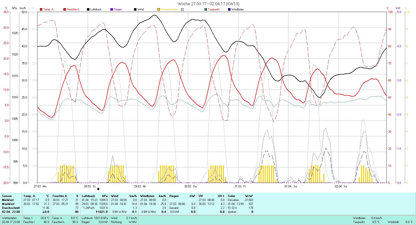 KW 13 Tmin 0.9°C, Tmax 21.3°C, Sonne 51:32h, Niederschlag 0.0mm/2