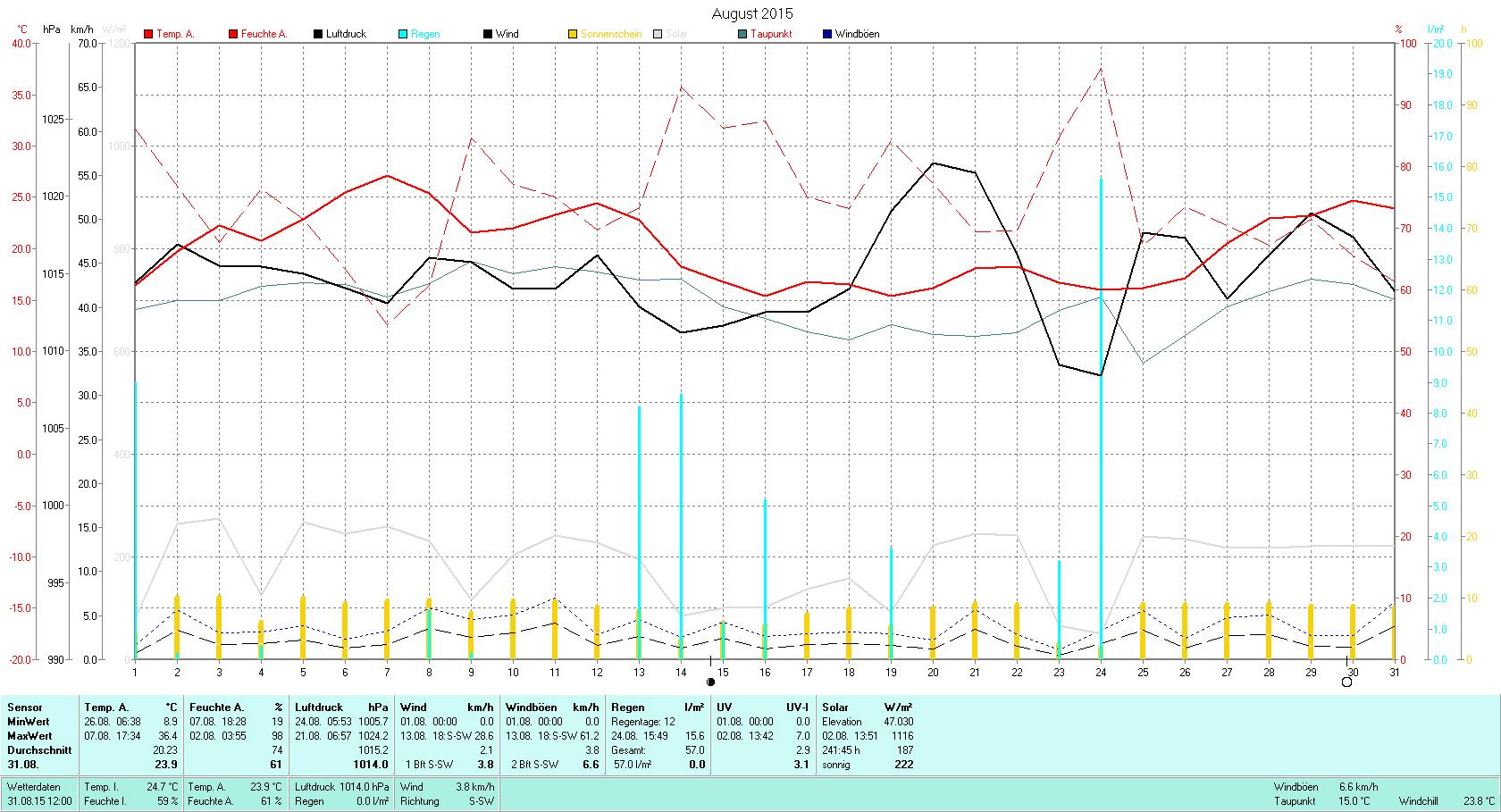 August 2015 Tmin 8.9°C, Tmax 36.4°C, Sonne 241:45h, Niederschlag 57.0mm/2