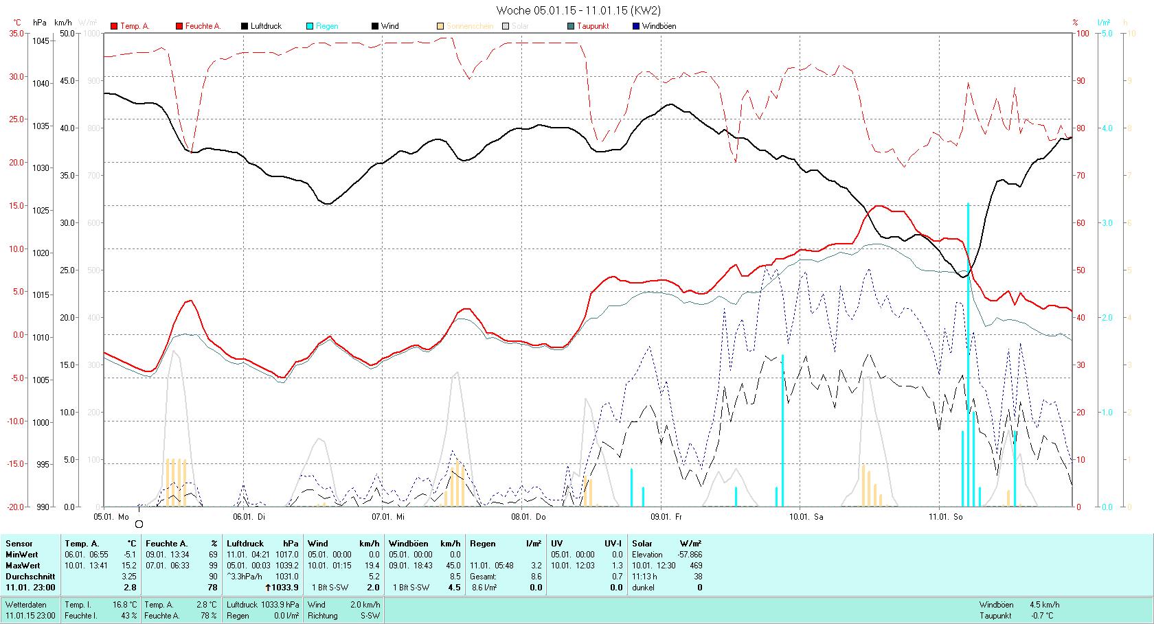 KW 02 Tmin -5.1°C, Tmax 15.2°C, Sonne 11:13h, Niederschlag 8.6mm/2