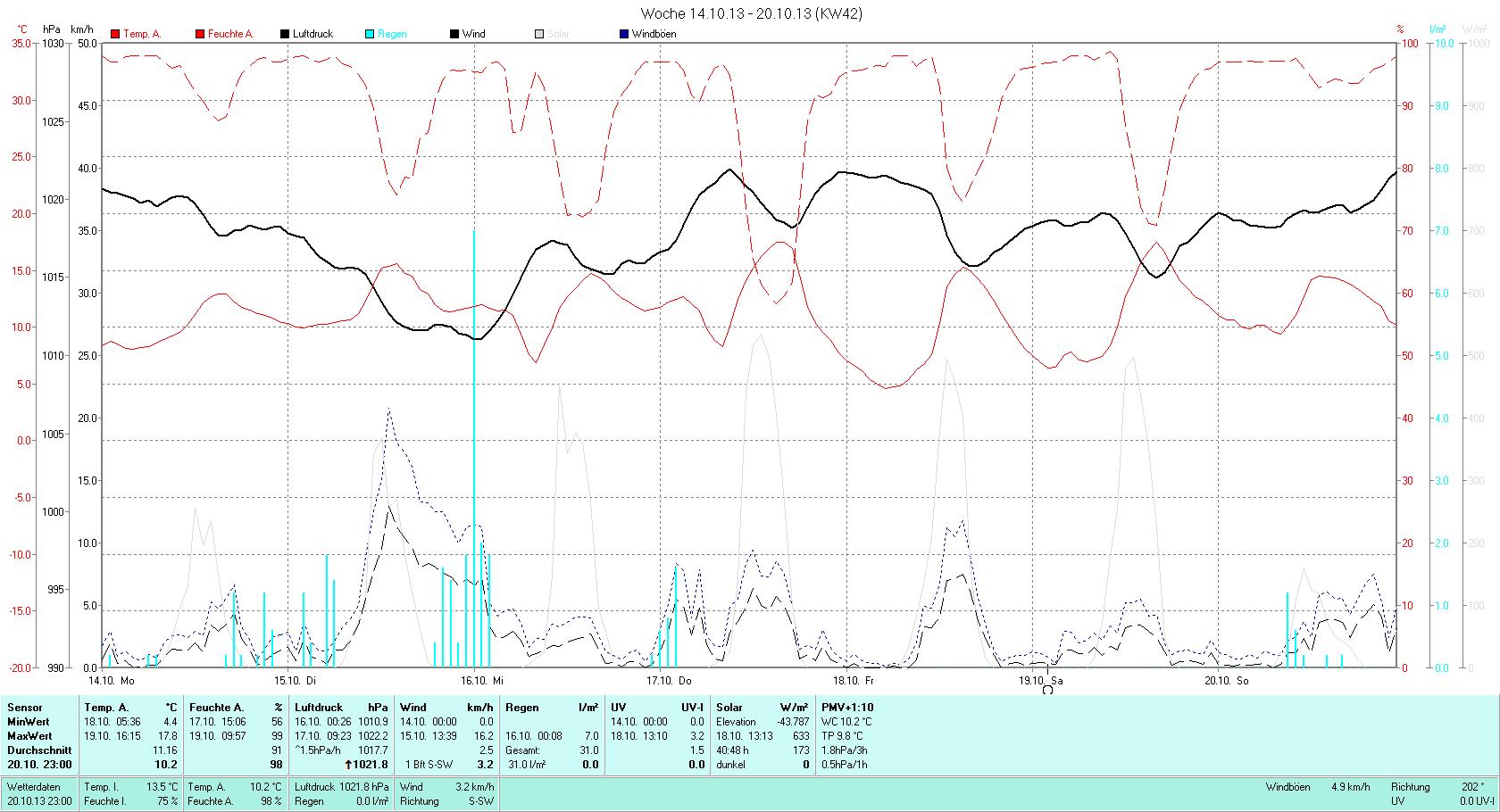 KW 42 Tmin  4.4°C, Tmax 17.8°C, Sonne 30:36h, Niederschlag 31.0mm/2