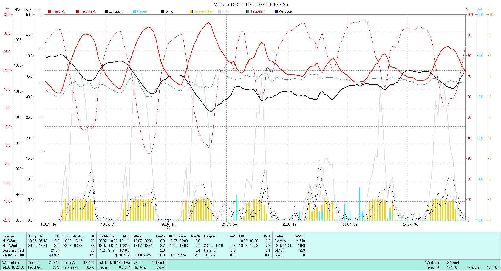 KW 29 Tmin 13.8°C, Tmax 33.1°C, Sonne 64:17h, Niederschlag 3.2mm/2