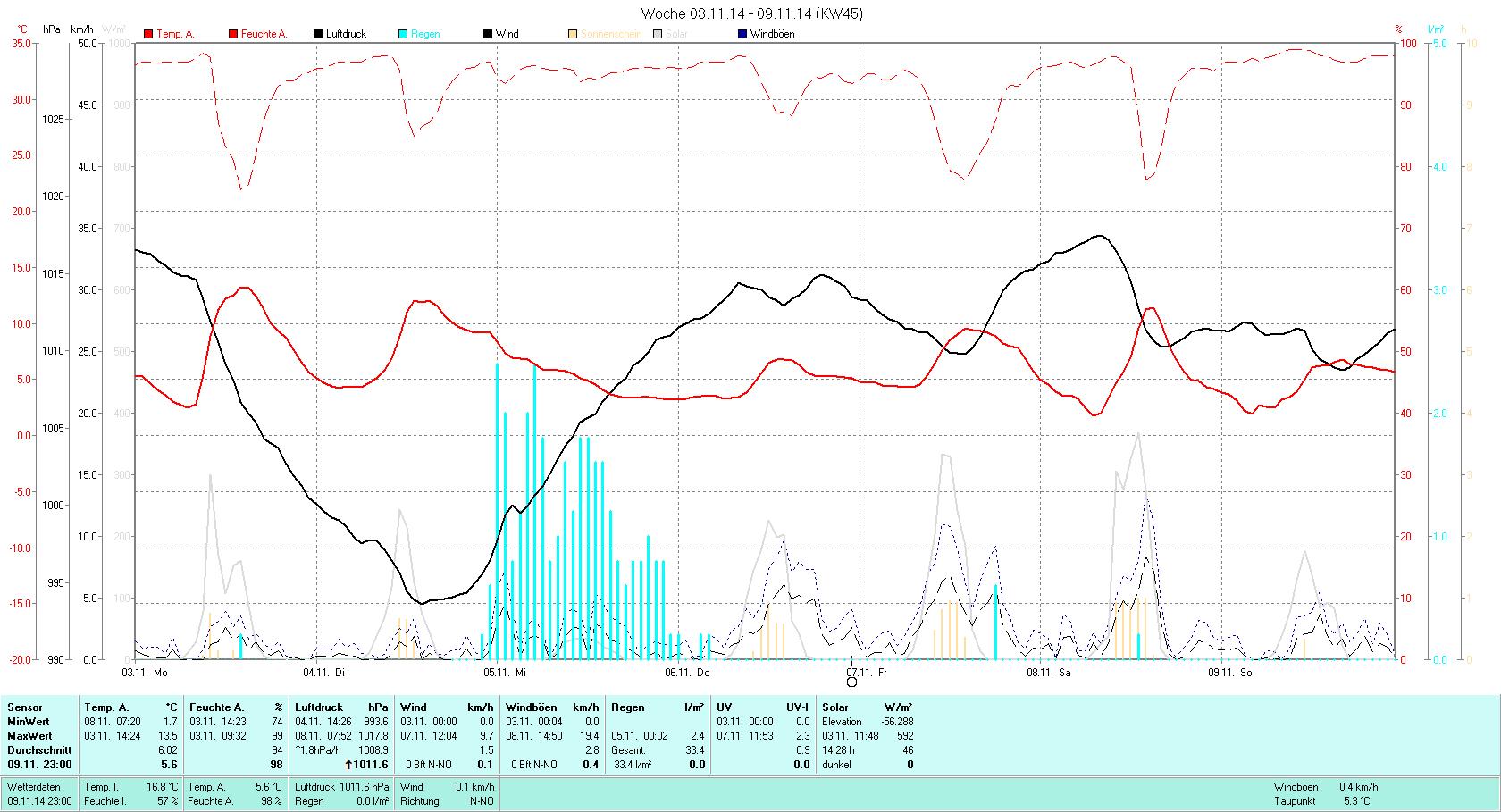 KW 45 Tmin  1.7°C, Tmax 13.5°C, Sonne 14:28h, Niederschlag 33.4mm/2