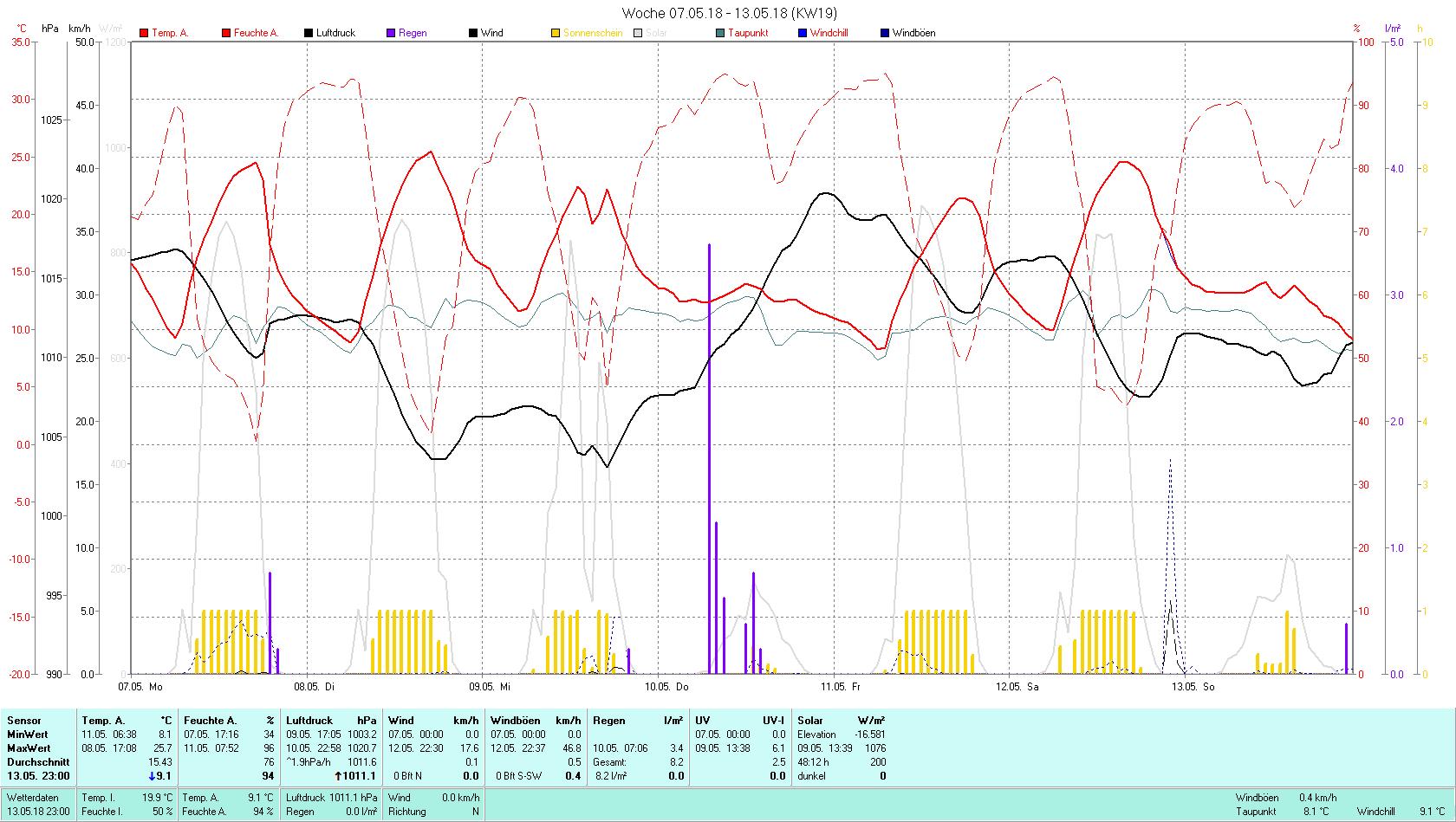 KW 19 Tmin 8.1°C, Tmax 25.7°C, Sonne 48:12 h Niederschlag 8.2 mm2