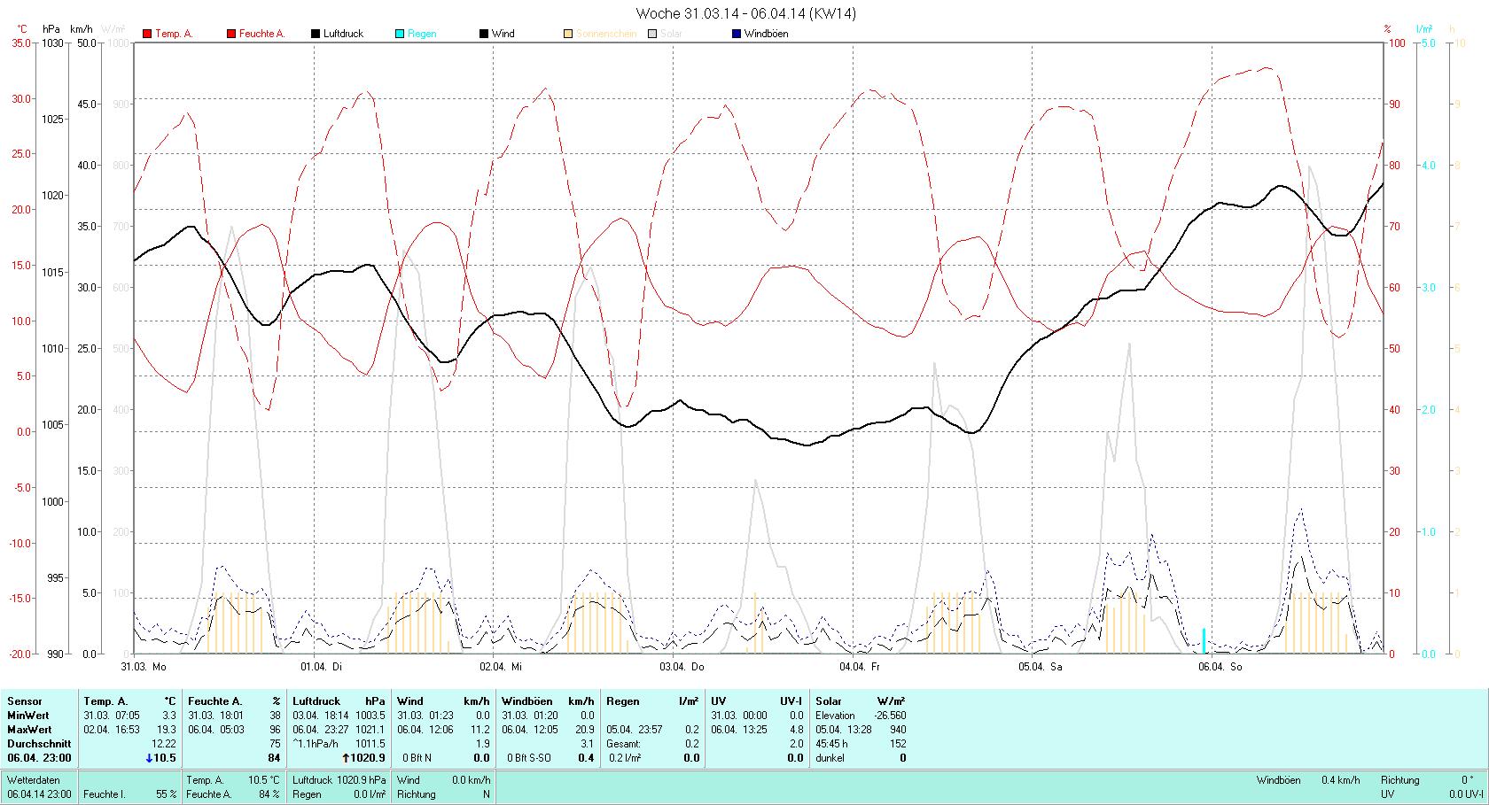 KW 14 Tmin  3.3°C, Tmax 19.3°C, Sonne 48:57h, Niederschlag 0.2mm/2