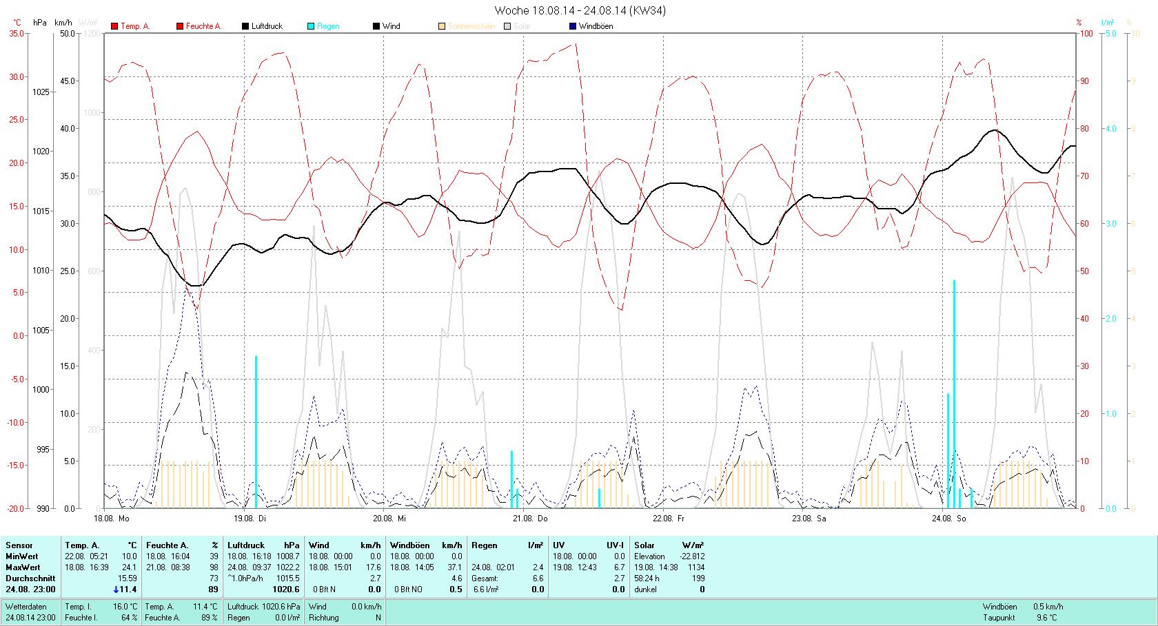 KW 34 Tmin 10.0°C, Tmax 24.1°C, Sonne 58:24h, Niederschlag 6.6mm/2