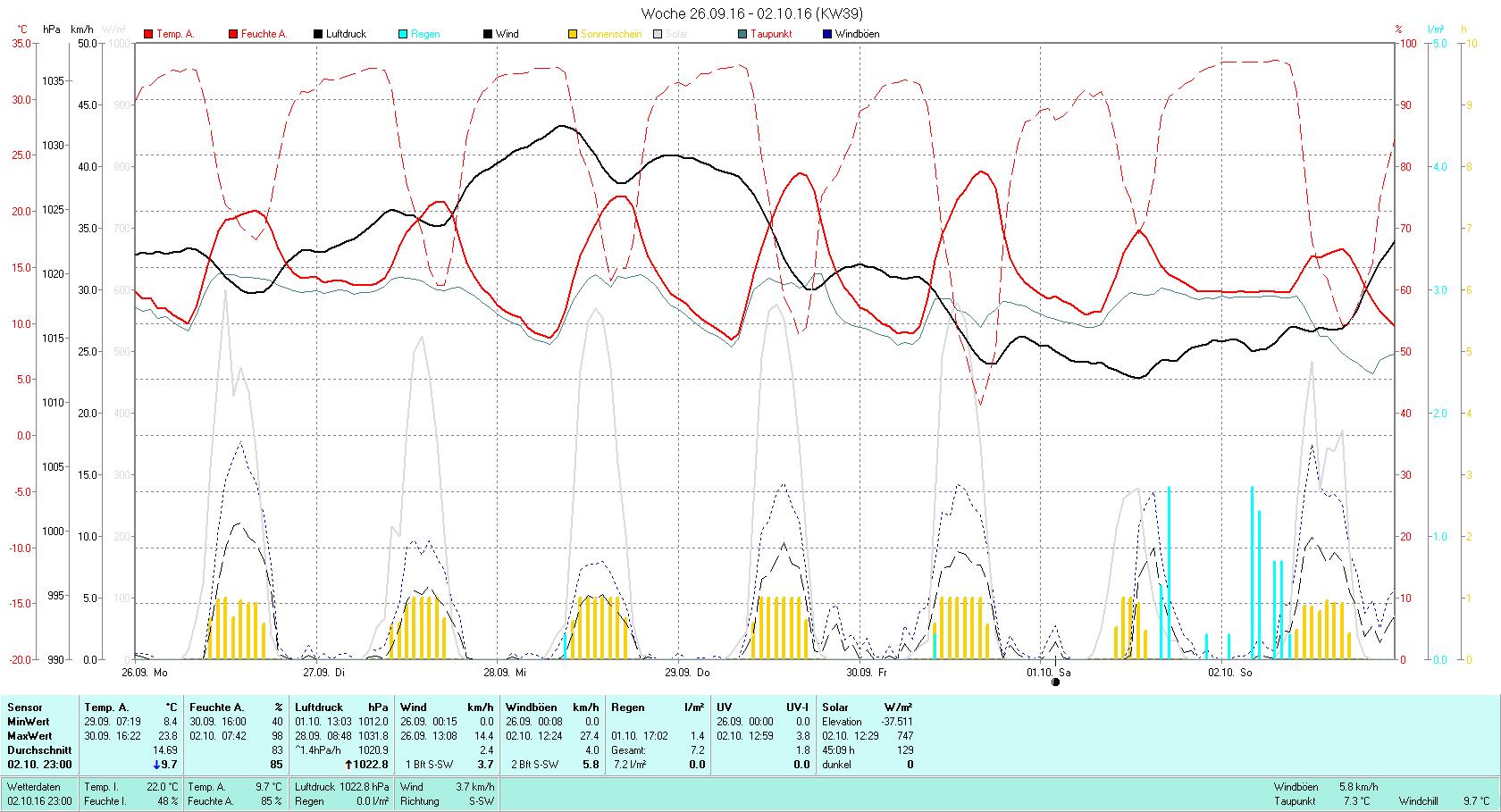 KW 39 Tmin 8.4°C, Tmax 23.8°C, Sonne 45:09h, Niederschlag 7.2mm/2