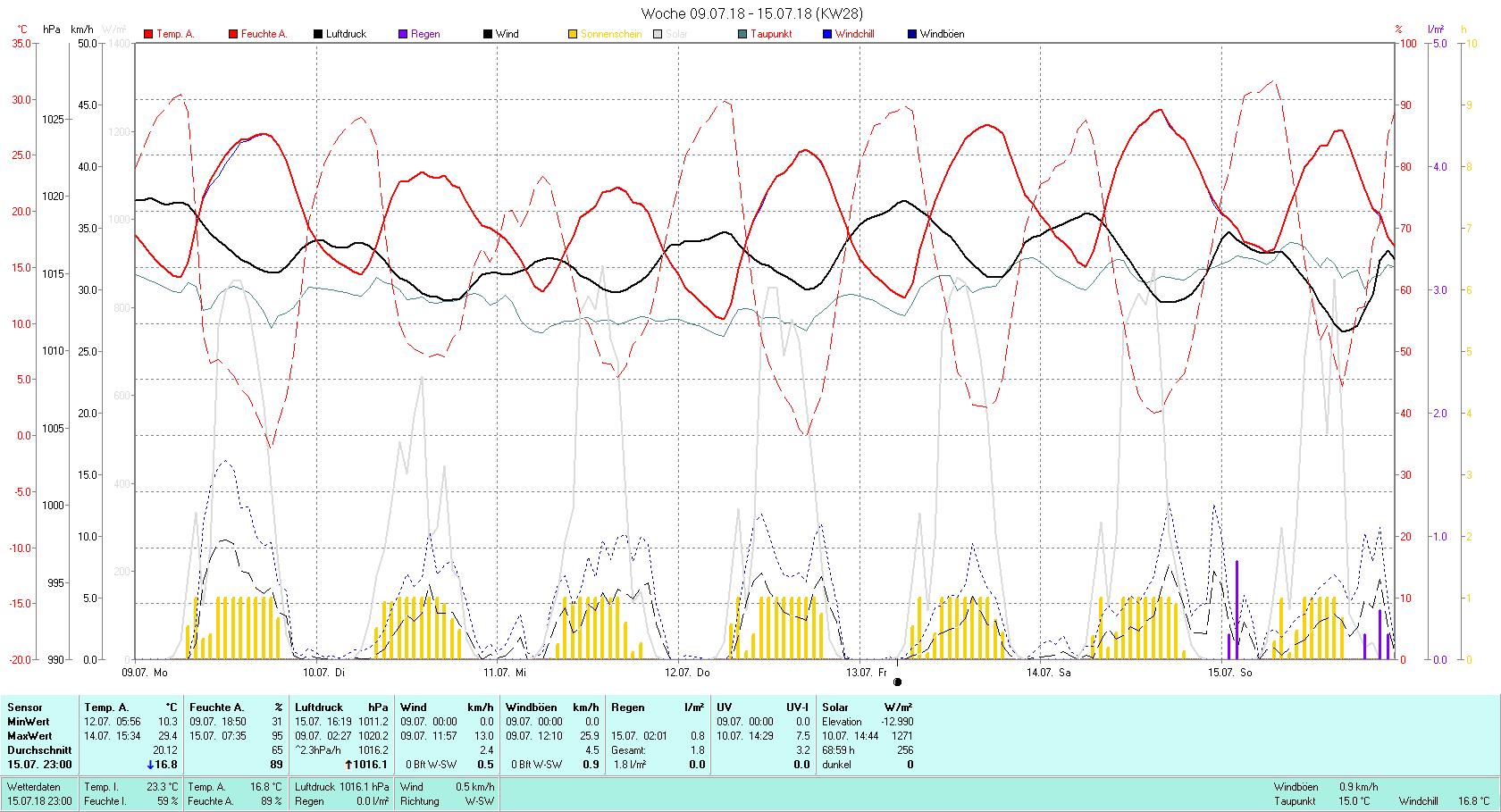 KW 28 Tmin 10.3°C, Tmax 29.4°C, Sonne 68:59 h Niederschlag 1.8 mm2