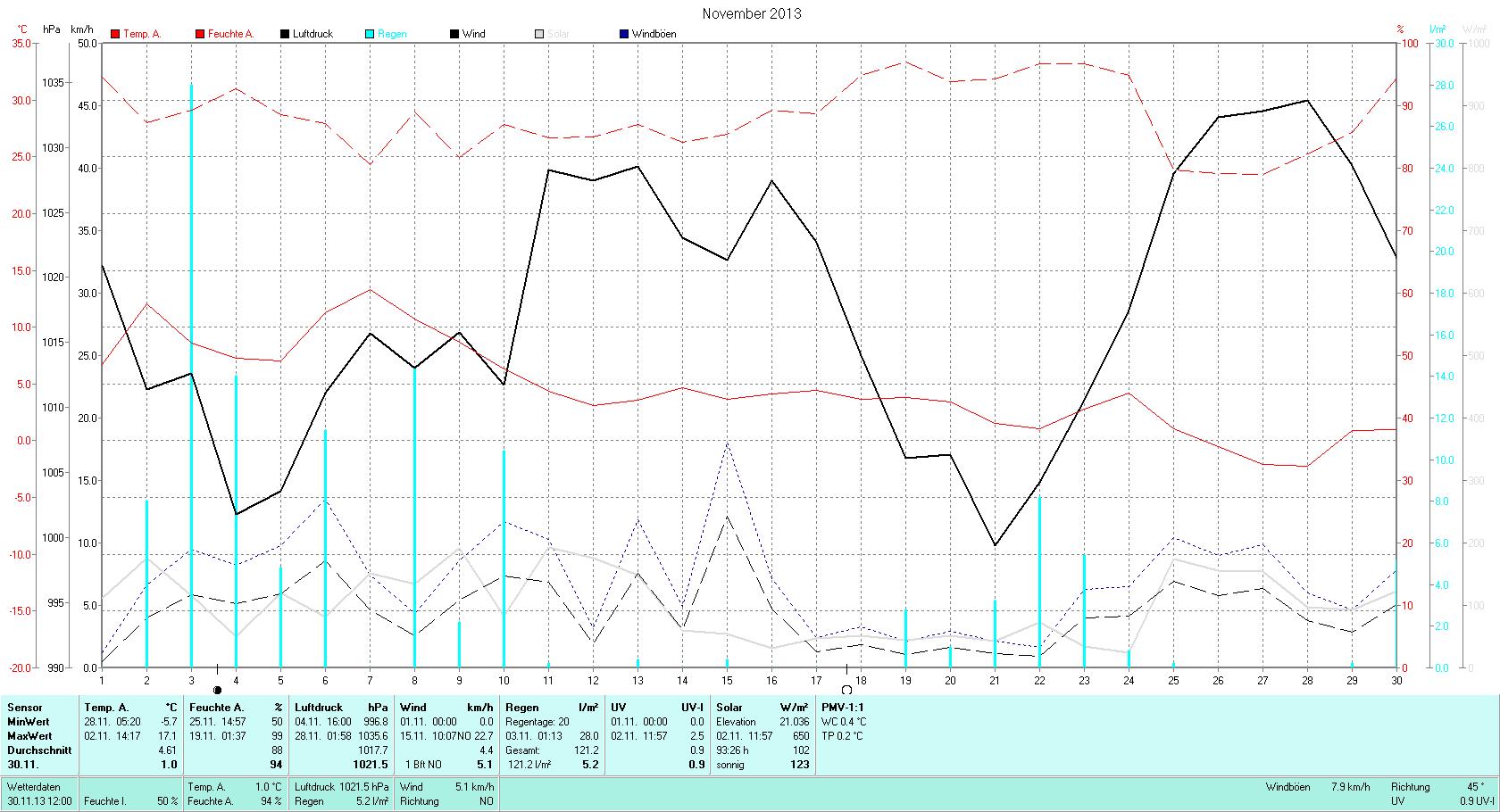 November Tmin -5.7°C, Tmax 17.1°C, Sonne 50:12h, Niederschlag 121.2mm/2