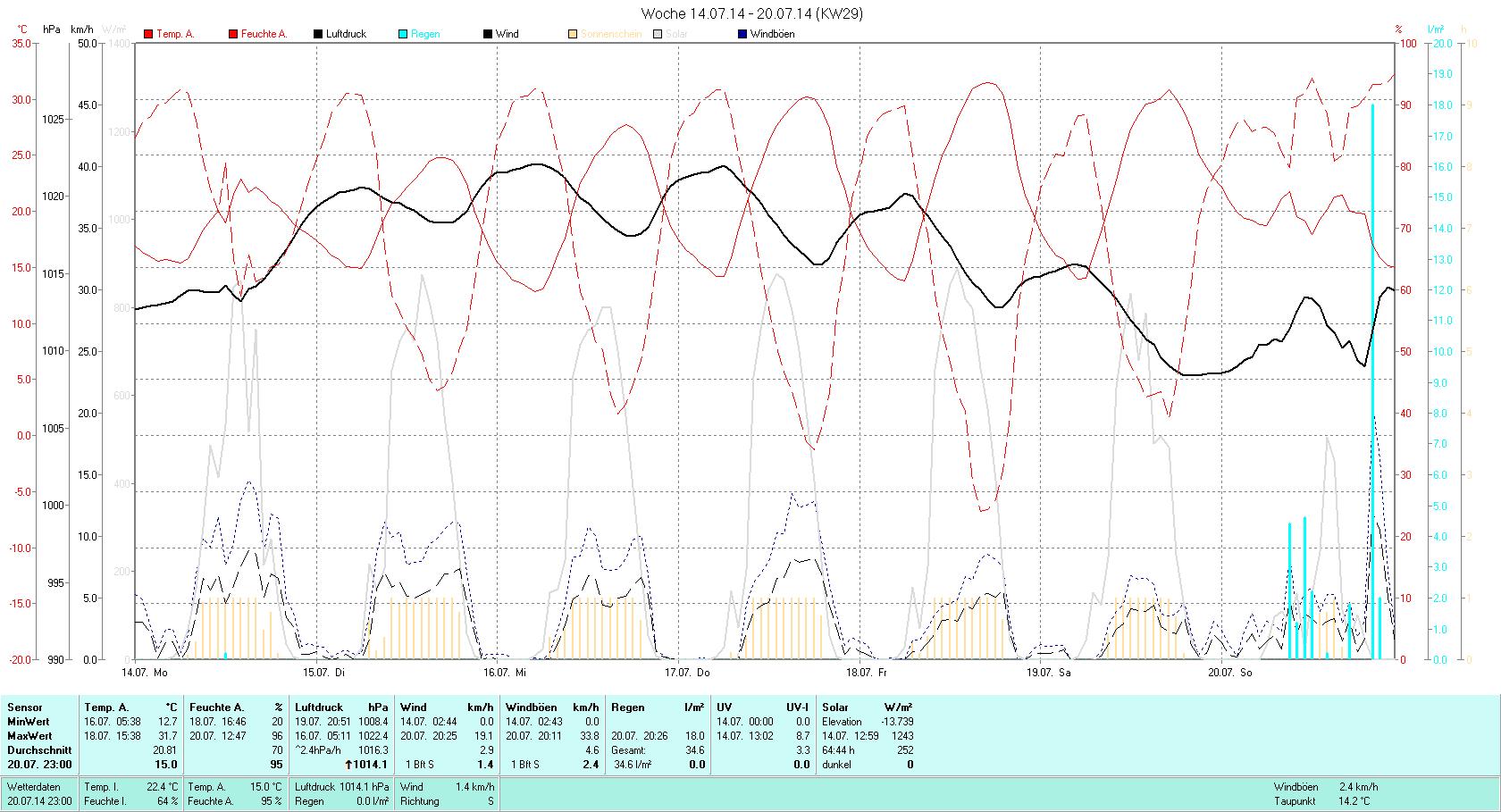 KW 29 Tmin 12.7°C, Tmax 31.7°C, Sonne 64:44h, Niederschlag 34.6mm/2