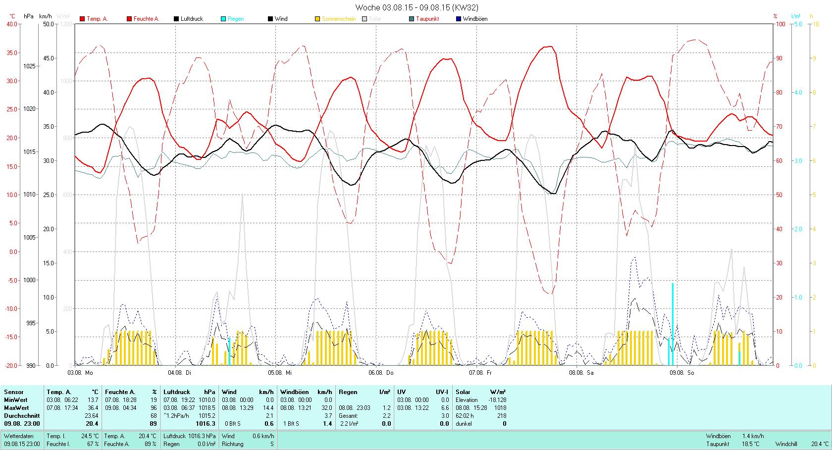 KW 32 Tmin 13.7°C, Tmax 36.4°C, Sonne 62:02h, Niederschlag 2.2mm/2