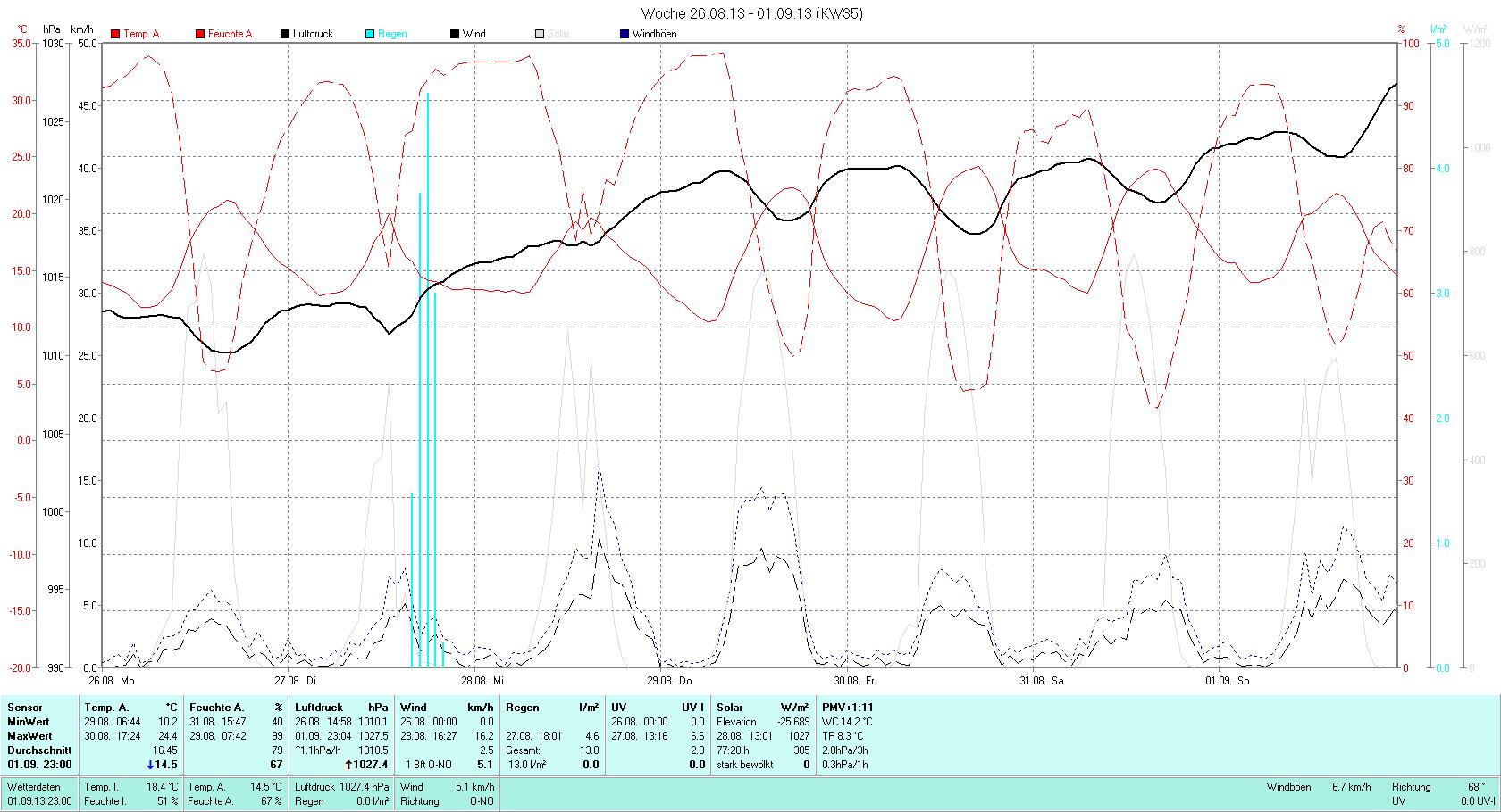KW 35 Tmin 10.2°C, Tmax 24.4°C, Sonne 52:53h, Niederschlag 13.0mm/2