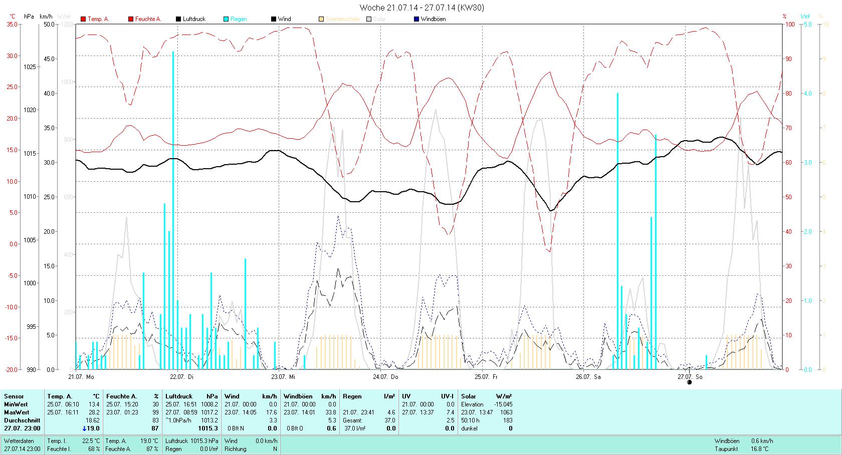 KW 30 Tmin 13.4°C, Tmax 28.2°C, Sonne 50:10h, Niederschlag 37.0mm/2
