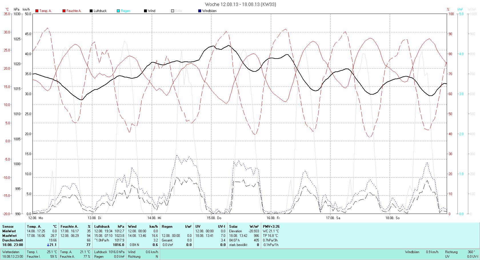KW 33 Tmin 10.1°C, Tmax 28.7°C, Sonne 66:44h, Niederschlag 0.0mm/2