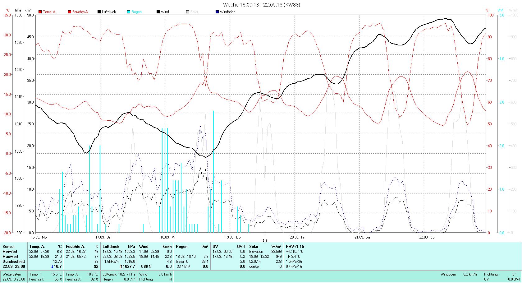 KW 38 Tmin  6.4°C, Tmax 21.0°C, Sonne 40:27h, Niederschlag 33.4mm/2