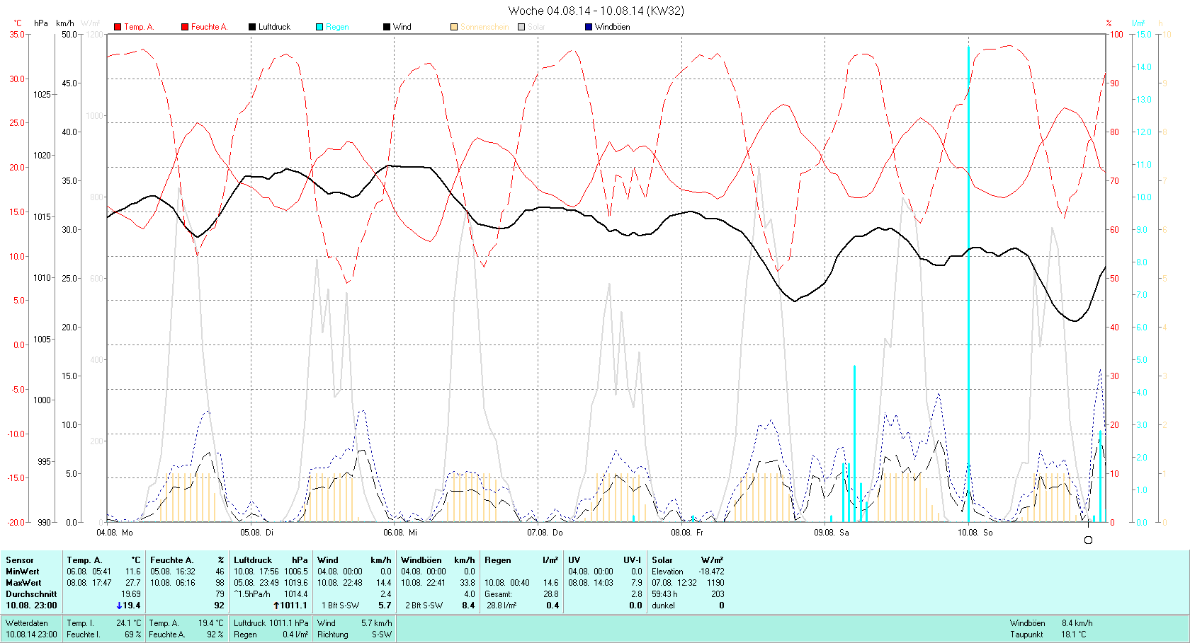 KW 32 Tmin 11.6°C, Tmax 27.7°C, Sonne 59:43h, Niederschlag 28.8mm/2