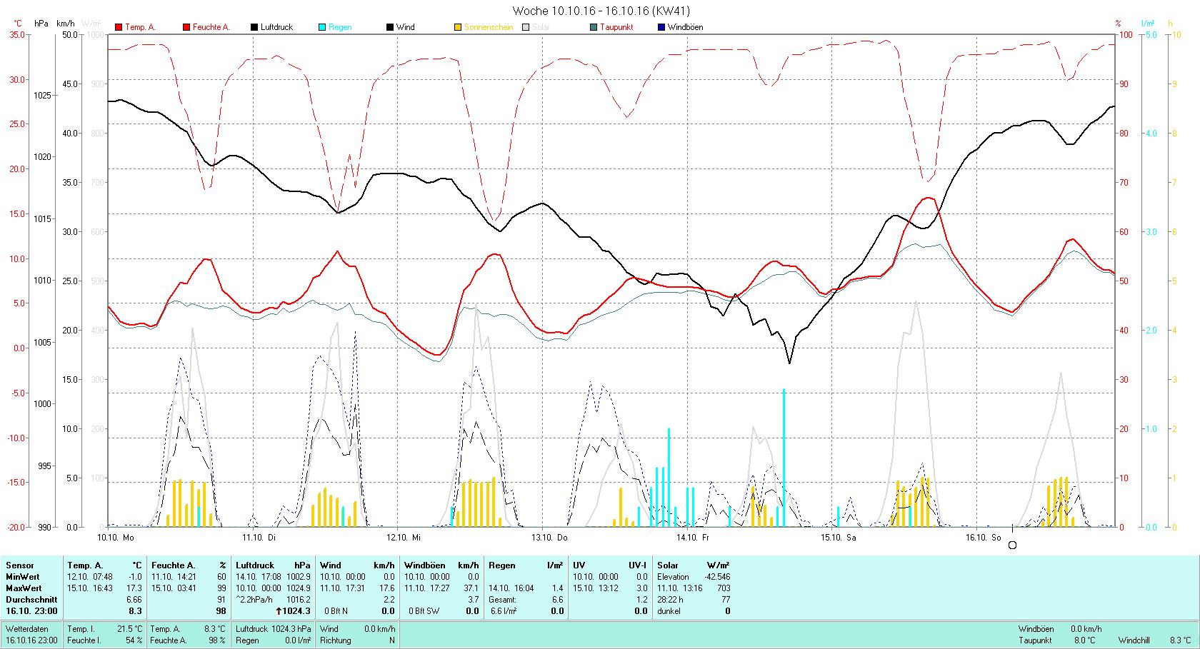 KW 41 Tmin -1.0°C, Tmax 17.3°C, Sonne 28:22h, Niederschlag 6.6mm/2