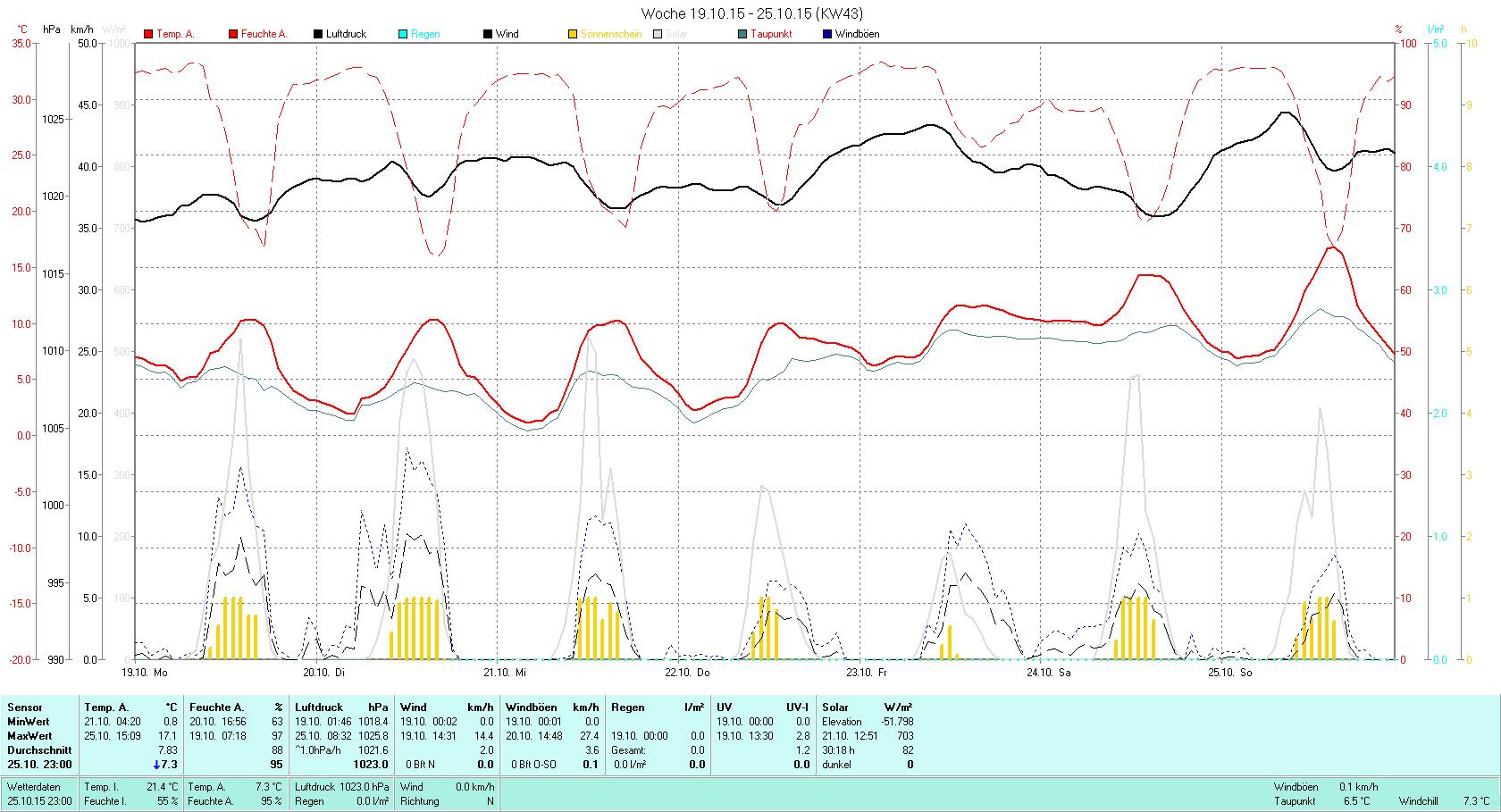 KW 43 Tmin 0.8°C, Tmax 17.1°C, Sonne 30:18h, Niederschlag 0.0mm/2