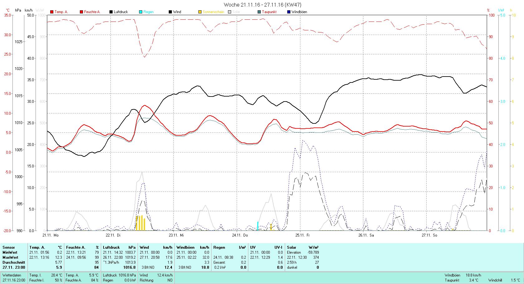 KW 47 Tmin 0.2°C, Tmax 12.3°C, Sonne 02:59h, Niederschlag 0.2mm/2