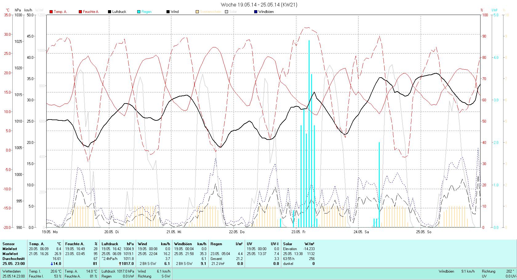 KW 21 Tmin  8.4°C, Tmax 26.9°C, Sonne 67:18h, Niederschlag 21.2mm/2