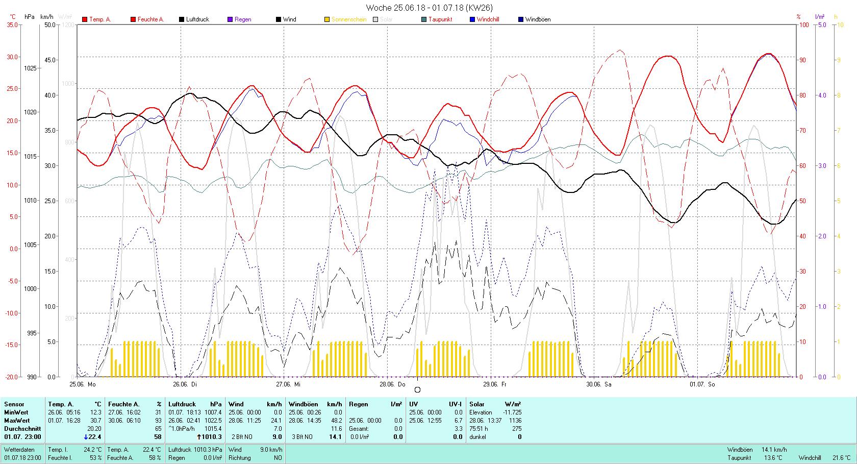 KW 26 Tmin 12.3°C, Tmax 30.7°C, Sonne 75:51 h Niederschlag 0 mm2