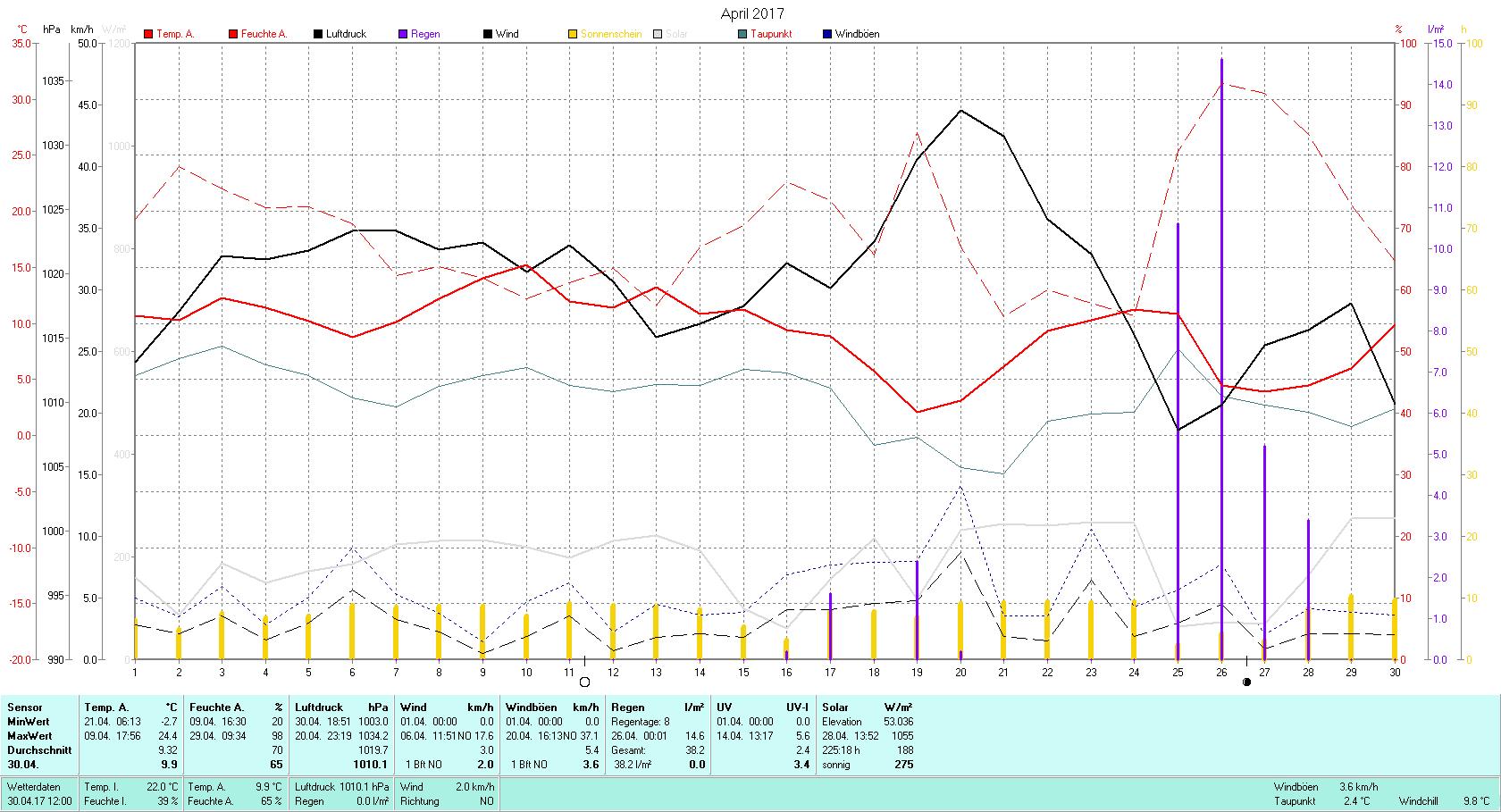 April 2017 Tmin -2.7°C, Tmax 24.4°C, Sonne 225:18h, Niederschlag 37.2mm/2