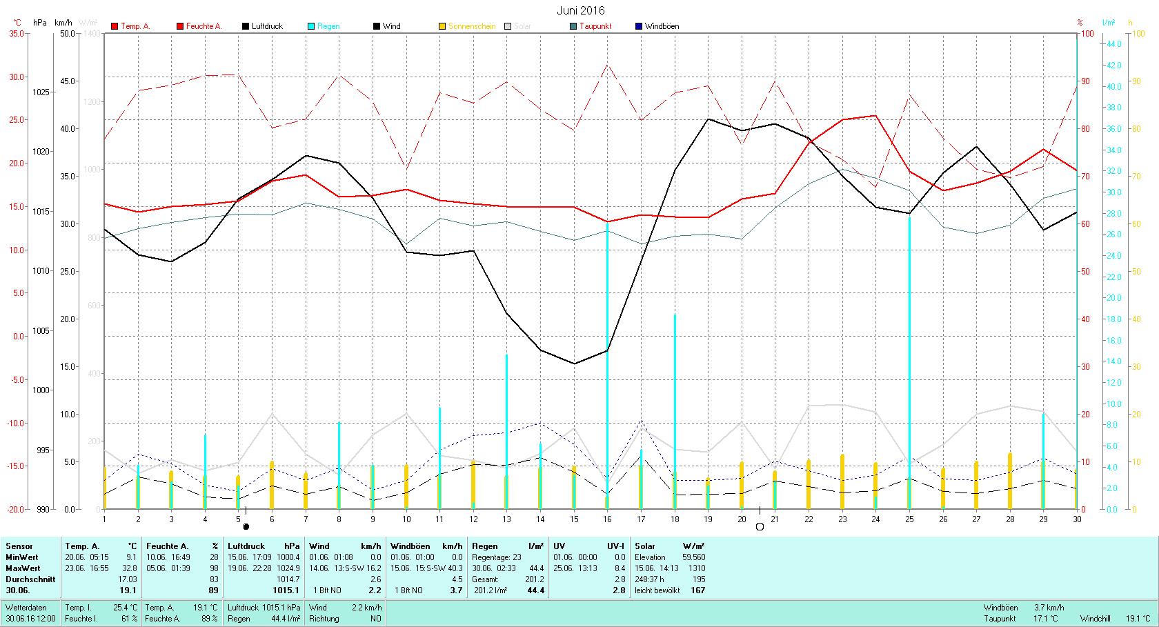 Juni 2016 Tmin 9.1°C, Tmax 32.8°C, Sonne 248:37h, Niederschlag 201.2mm/2