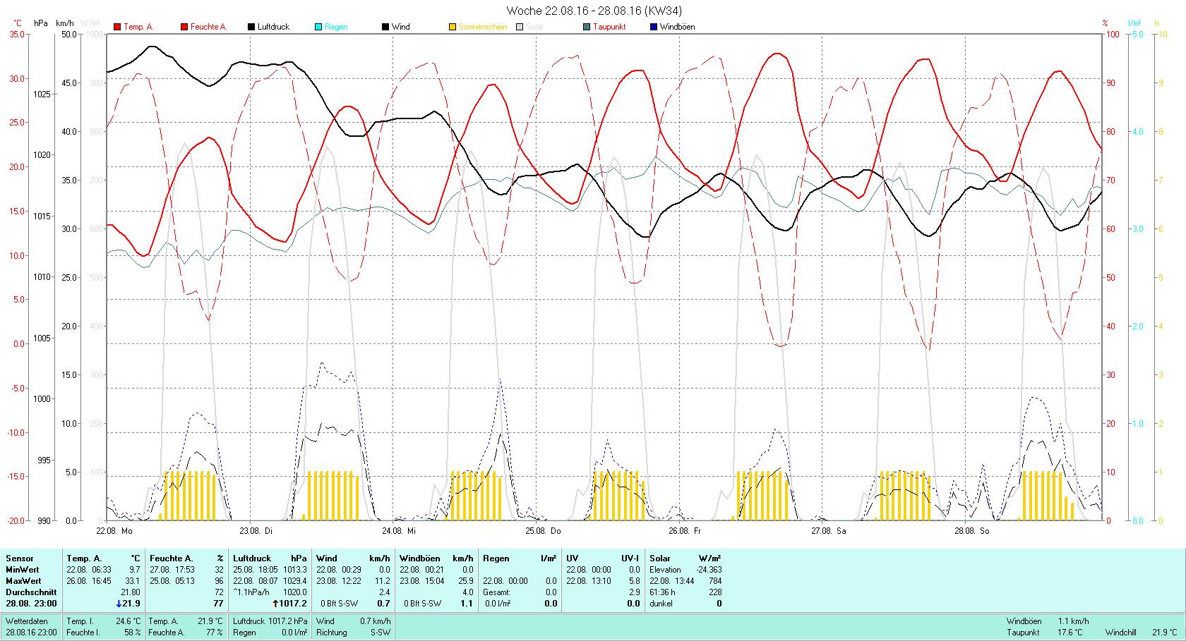 KW 34 Tmin 9.7°C, Tmax 33.1°C, Sonne 50:13h, Niederschlag 0.0mm/2