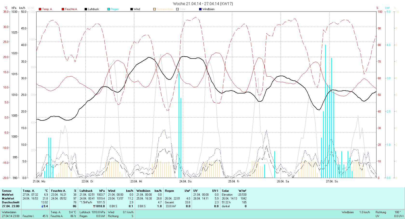 KW 17 Tmin  6.9°C, Tmax 21.8°C, Sonne 55:58h, Niederschlag 33.8mm/2