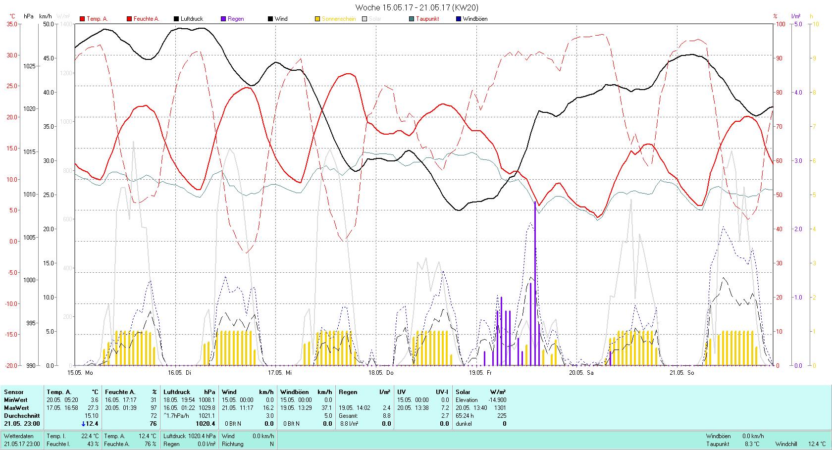 KW 20 Tmin 3.6°C, Tmax 27.3°C, Sonne 65:24h, Niederschlag 8.8mm/2
