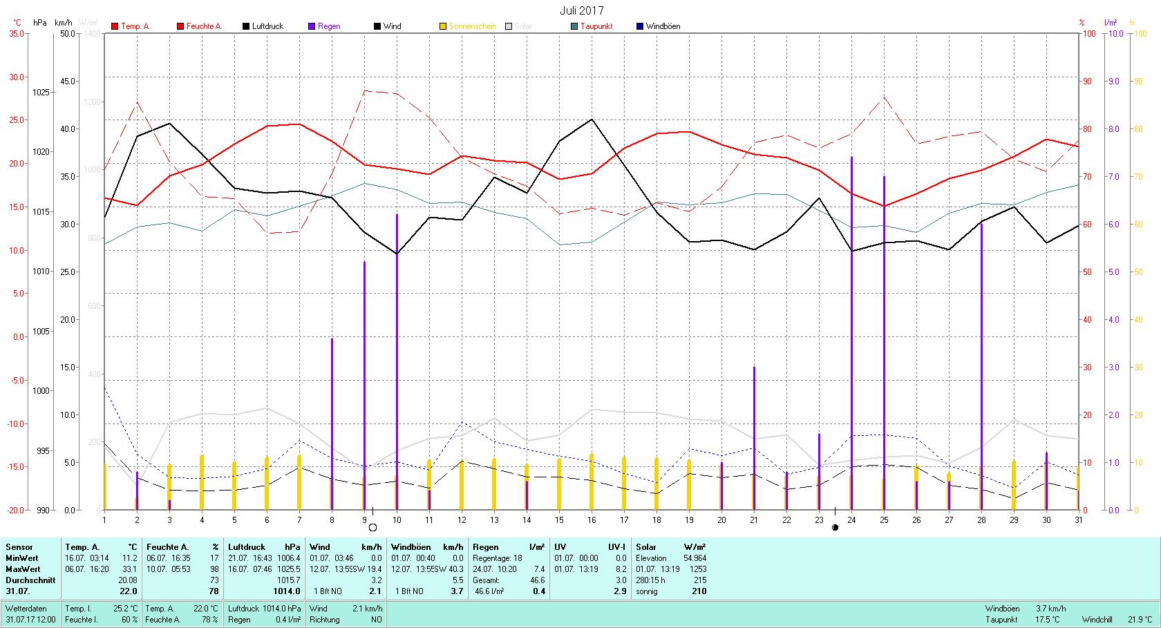 Juli 2017 Tmin 11.2°C, Tmax 33.1°C, Sonne 280:15 h, Niederschlag 46.6mm/2