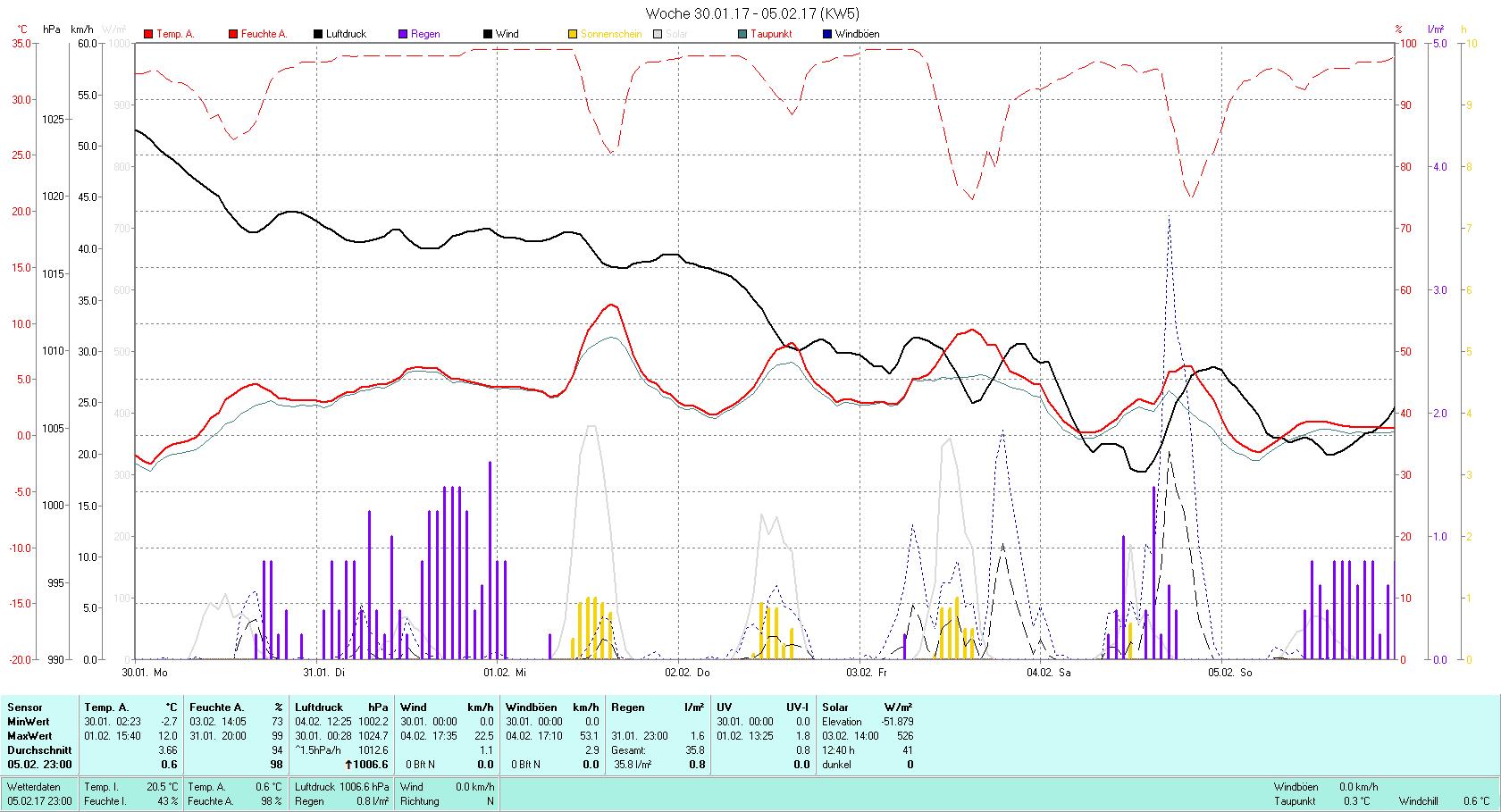 KW 5 Tmin -2.7°C, Tmax 12.0°C, Sonne 03:23h, Niederschlag 35.8mm/2