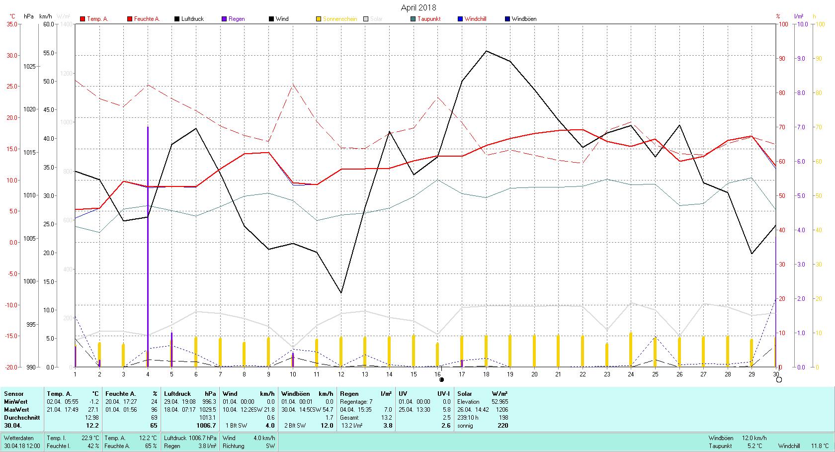 April 2018 Tmin -1.2°C, Tmax 27.1°C, Sonne 239:10 h, Niederschlag 13.2mm/2