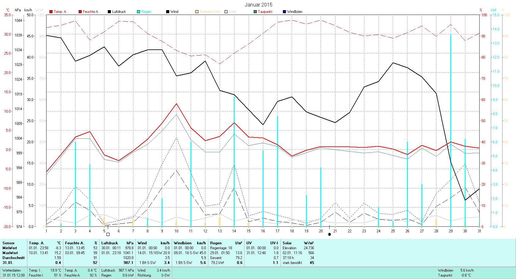 Januar 2015 Tmin -8.3°C, Tmax 15.2°C, Sonne 37:18h, Niederschlag 79.2mm/2