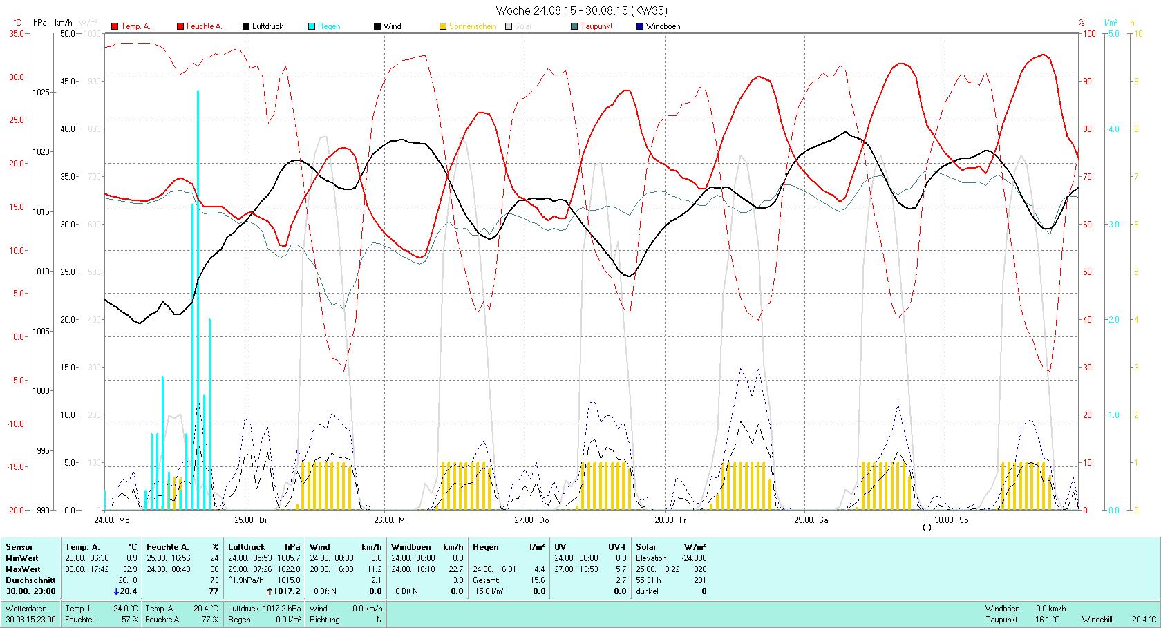 KW 35 Tmin 8.9°C, Tmax 32.9°C, Sonne 62:02h, Niederschlag 15.6mm/2