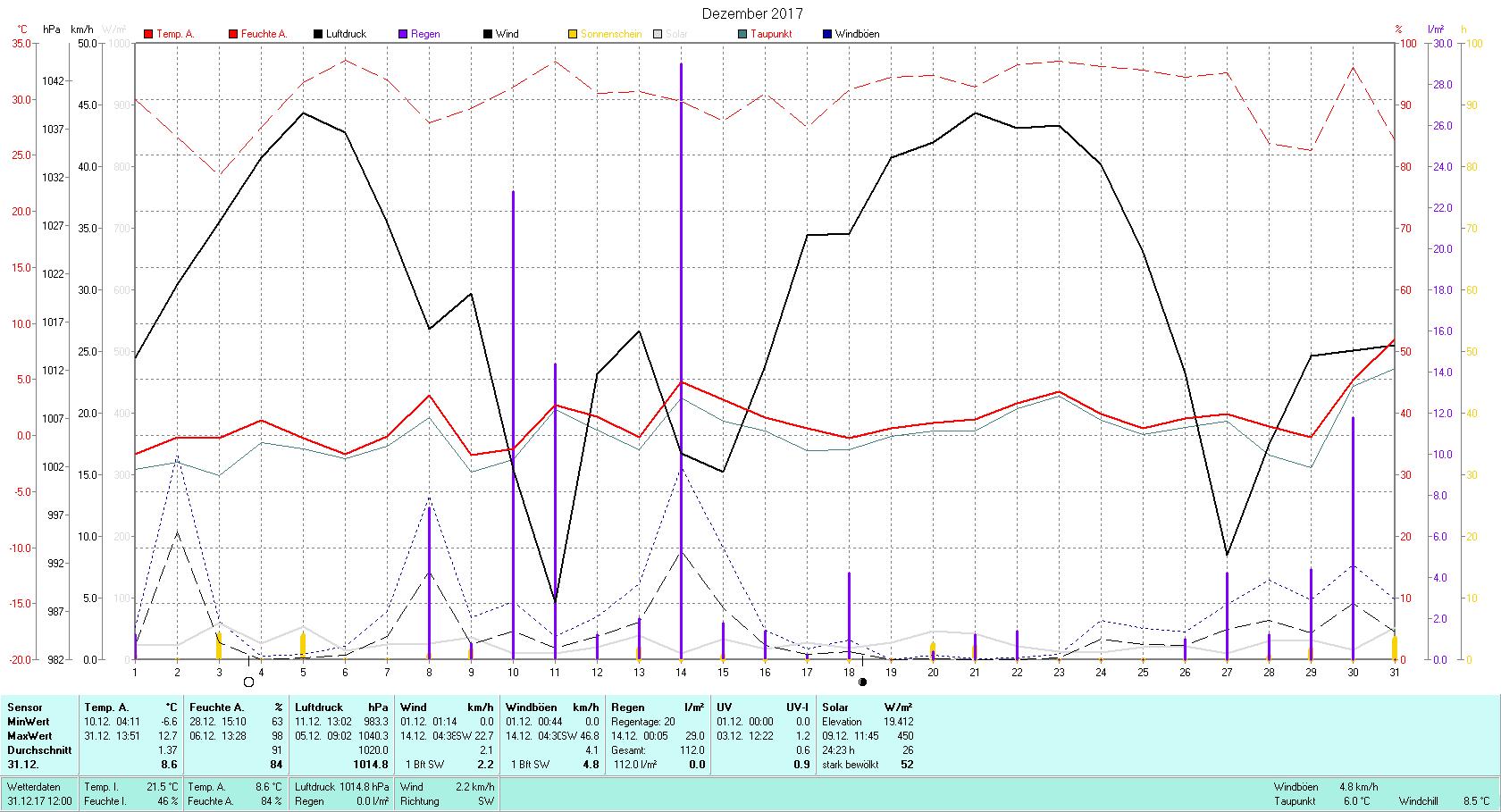 Dezember 2017 Tmin -6.6°C, Tmax 12.7°C, Sonne 24:23 h, Niederschlag 112.0mm/2